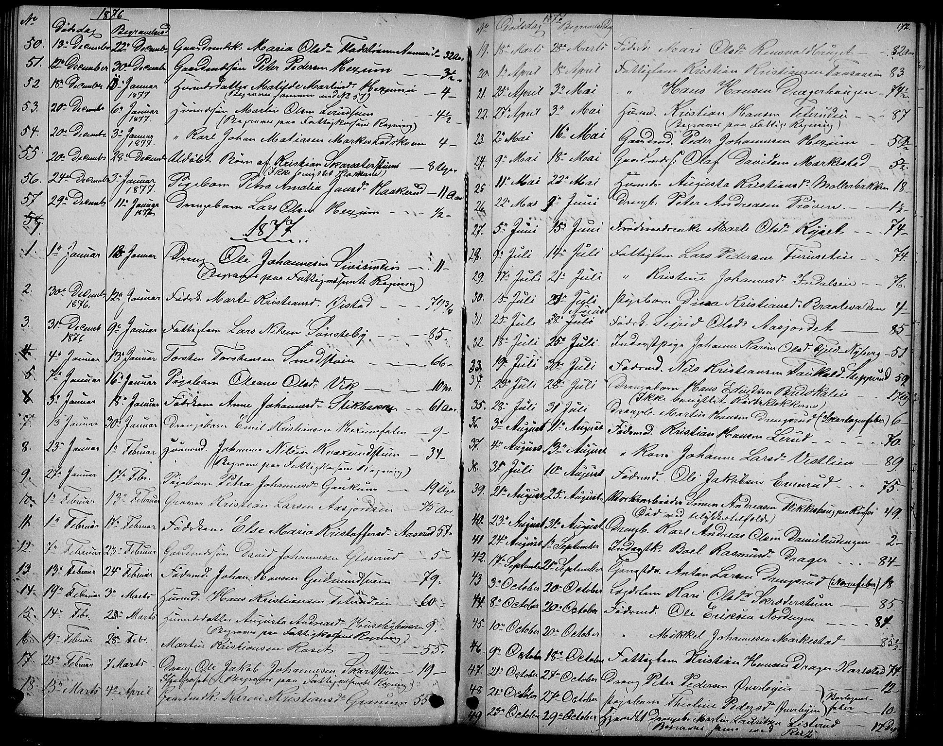 SAH, Vestre Toten prestekontor, Klokkerbok nr. 6, 1870-1887, s. 172