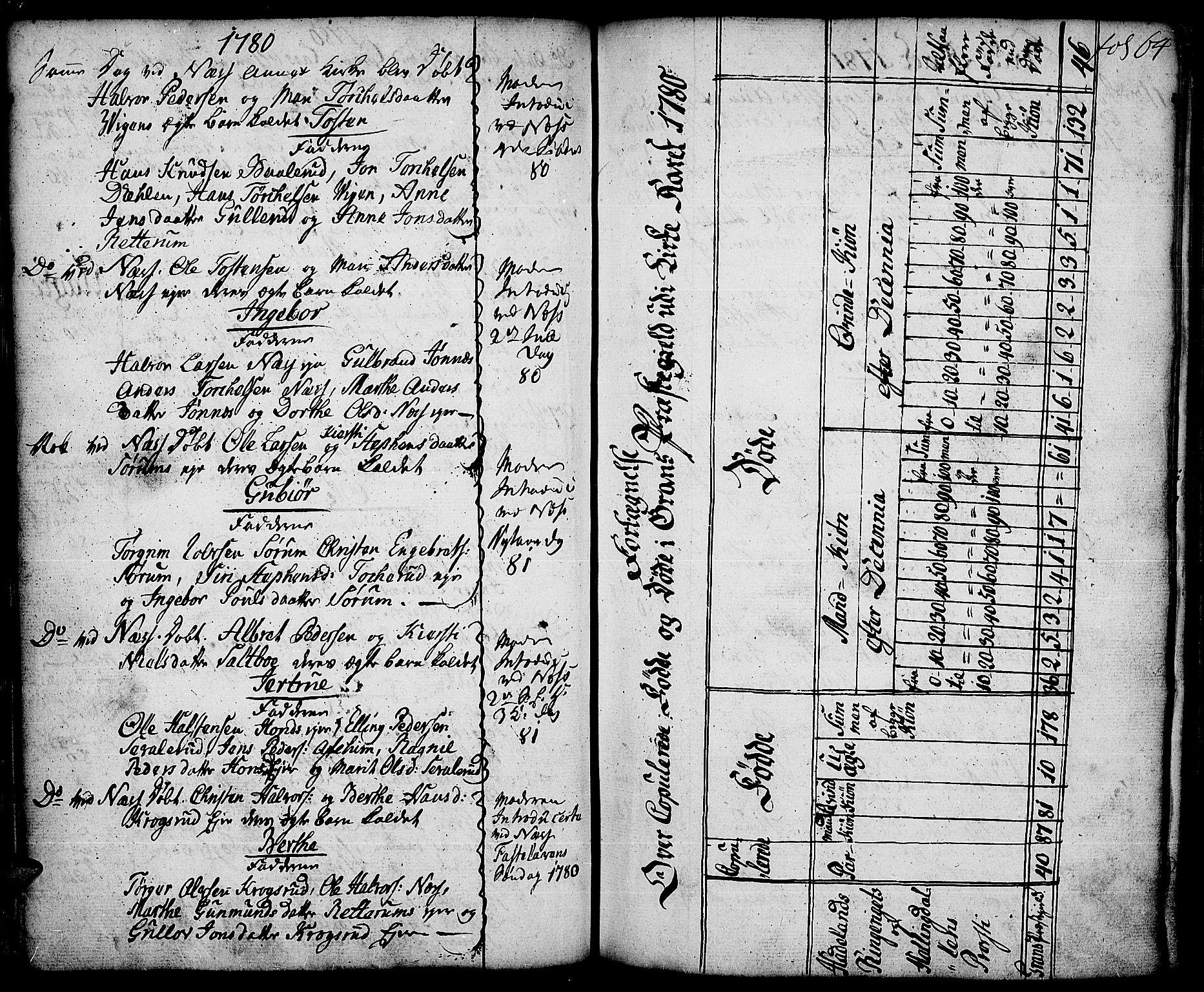 SAH, Gran prestekontor, Ministerialbok nr. 5, 1776-1788, s. 64