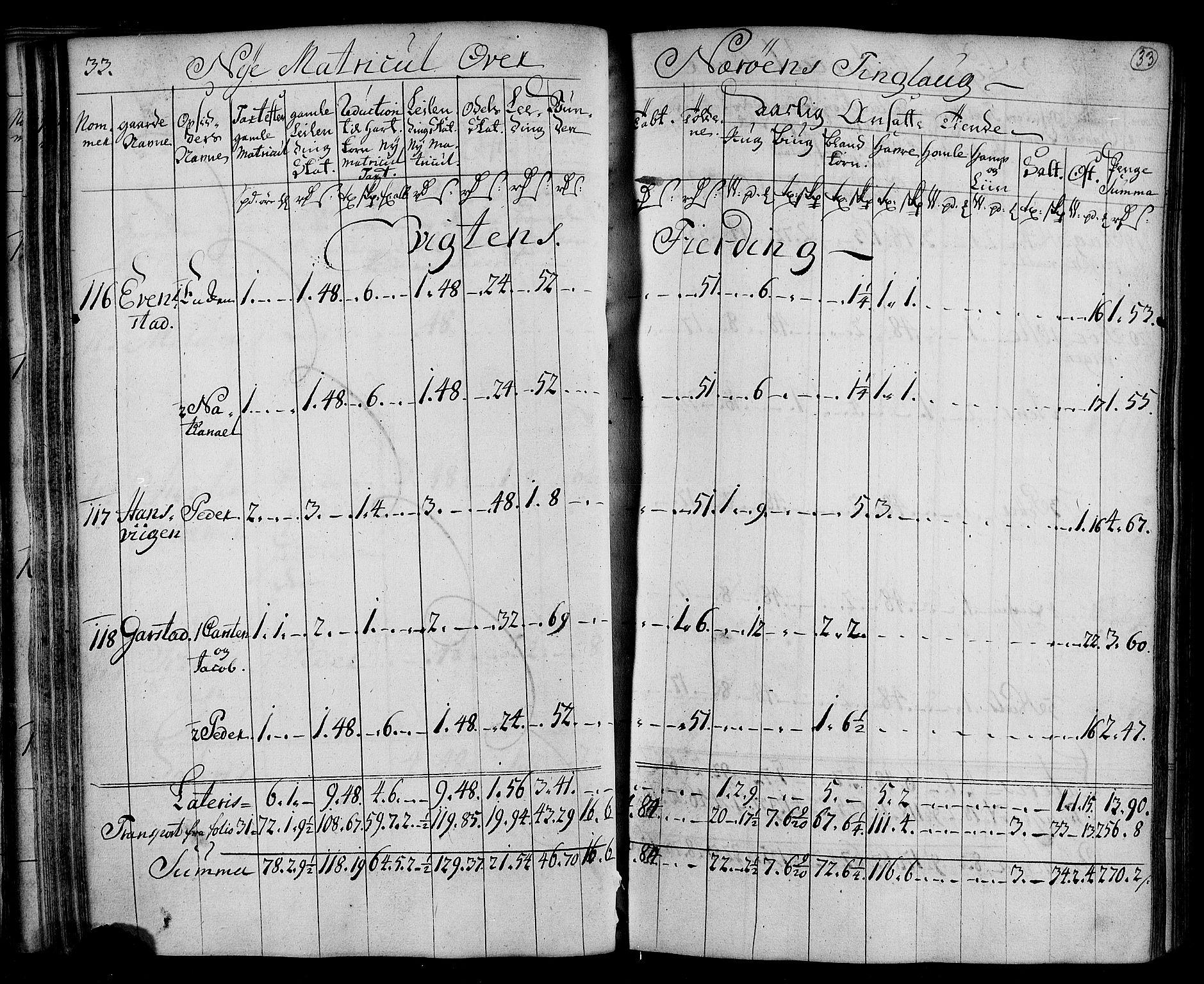 RA, Rentekammeret inntil 1814, Realistisk ordnet avdeling, N/Nb/Nbf/L0169: Namdalen matrikkelprotokoll, 1723, s. 32b-33a