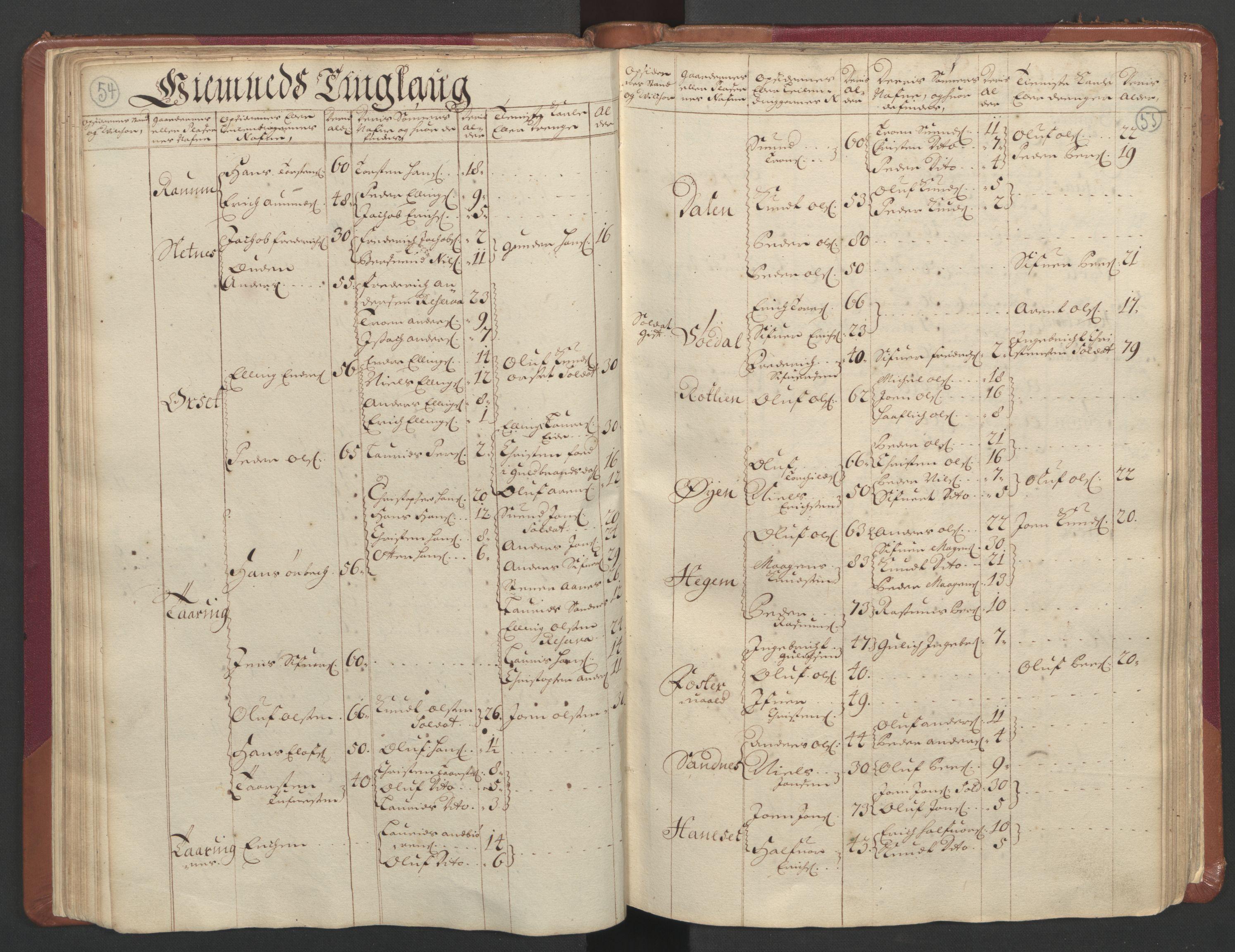 RA, Manntallet 1701, nr. 11: Nordmøre fogderi og Romsdal fogderi, 1701, s. 54-55
