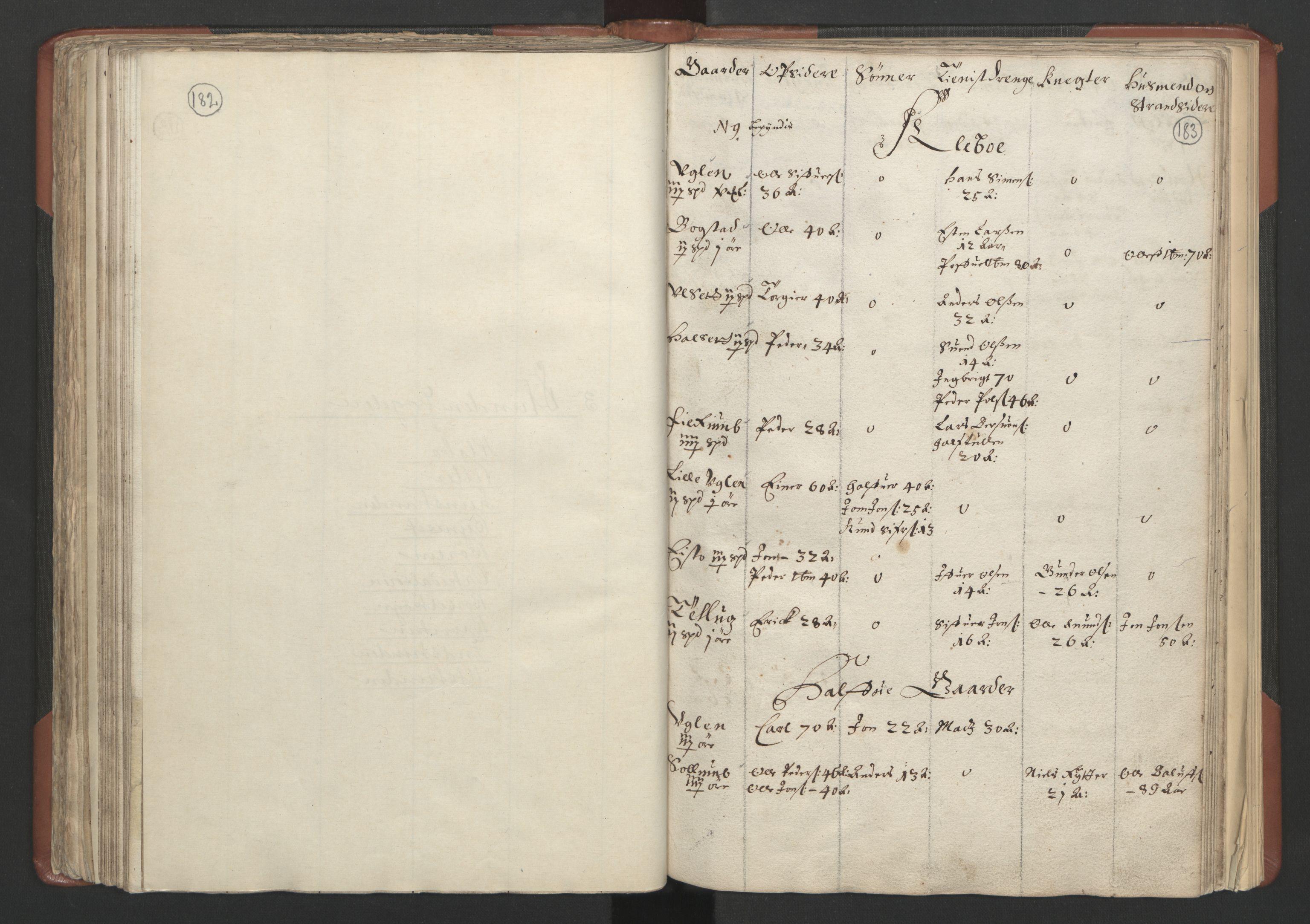 RA, Fogdenes og sorenskrivernes manntall 1664-1666, nr. 18: Gauldal fogderi, Strinda fogderi og Orkdal fogderi, 1664, s. 182-183