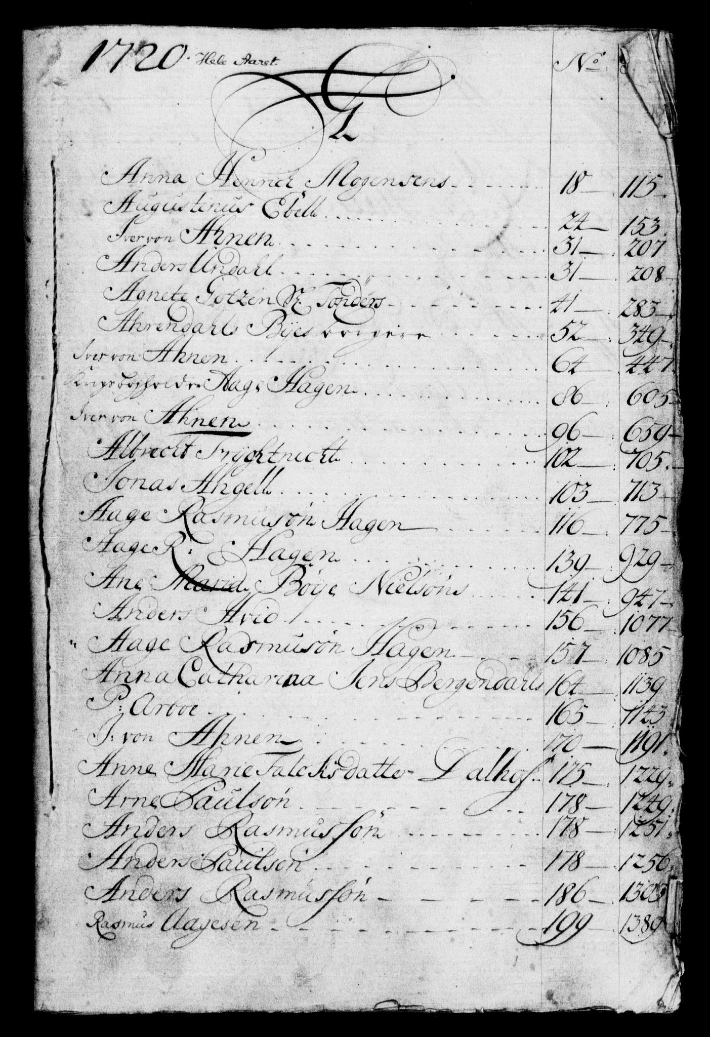 RA, Rentekammeret, Kammerkanselliet, G/Gf/Gfb/L0001: Register til norske relasjons- og resolusjonsprotokoller (merket RK 52.96), 1720-1749, s. 171