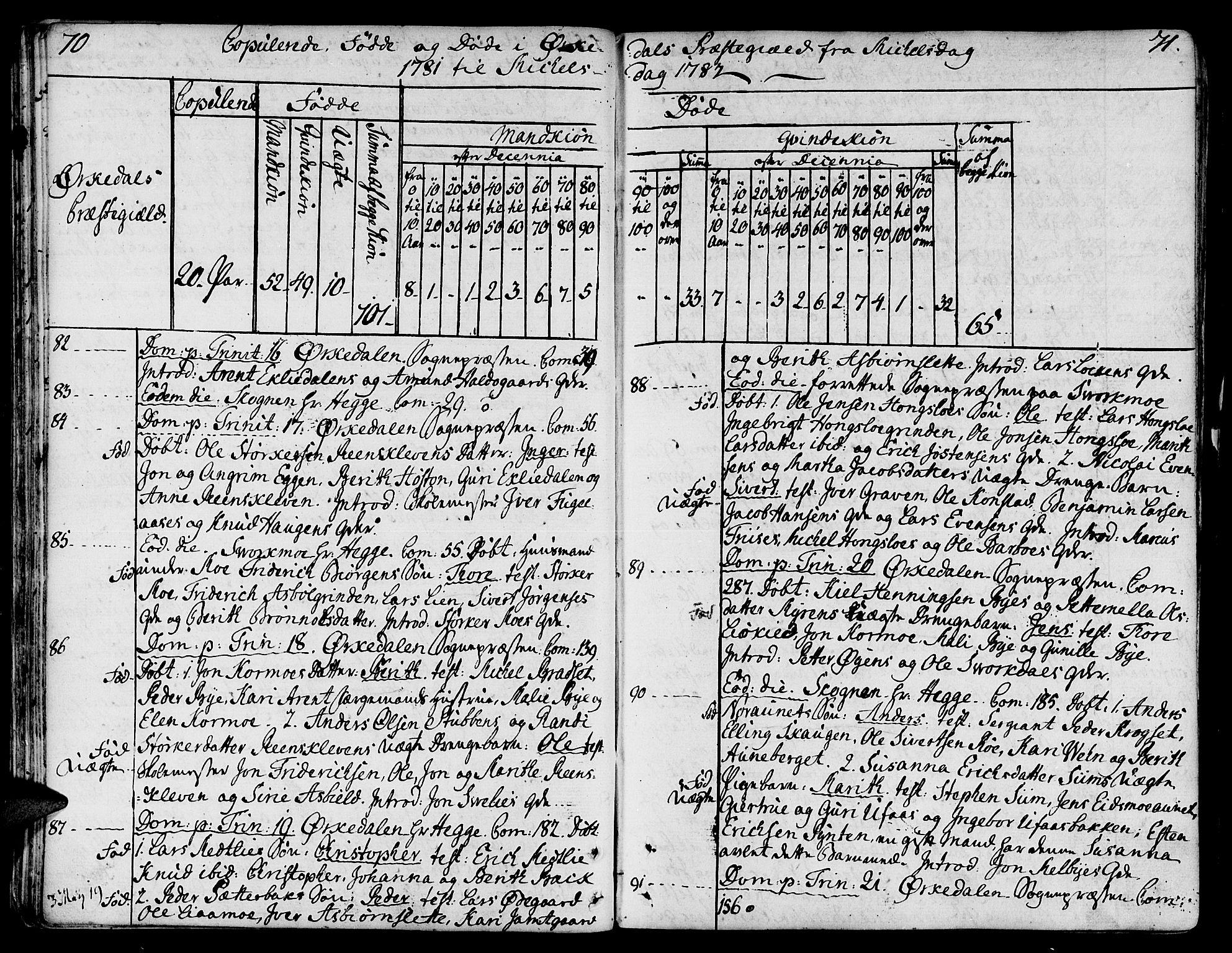 SAT, Ministerialprotokoller, klokkerbøker og fødselsregistre - Sør-Trøndelag, 668/L0802: Ministerialbok nr. 668A02, 1776-1799, s. 70-71