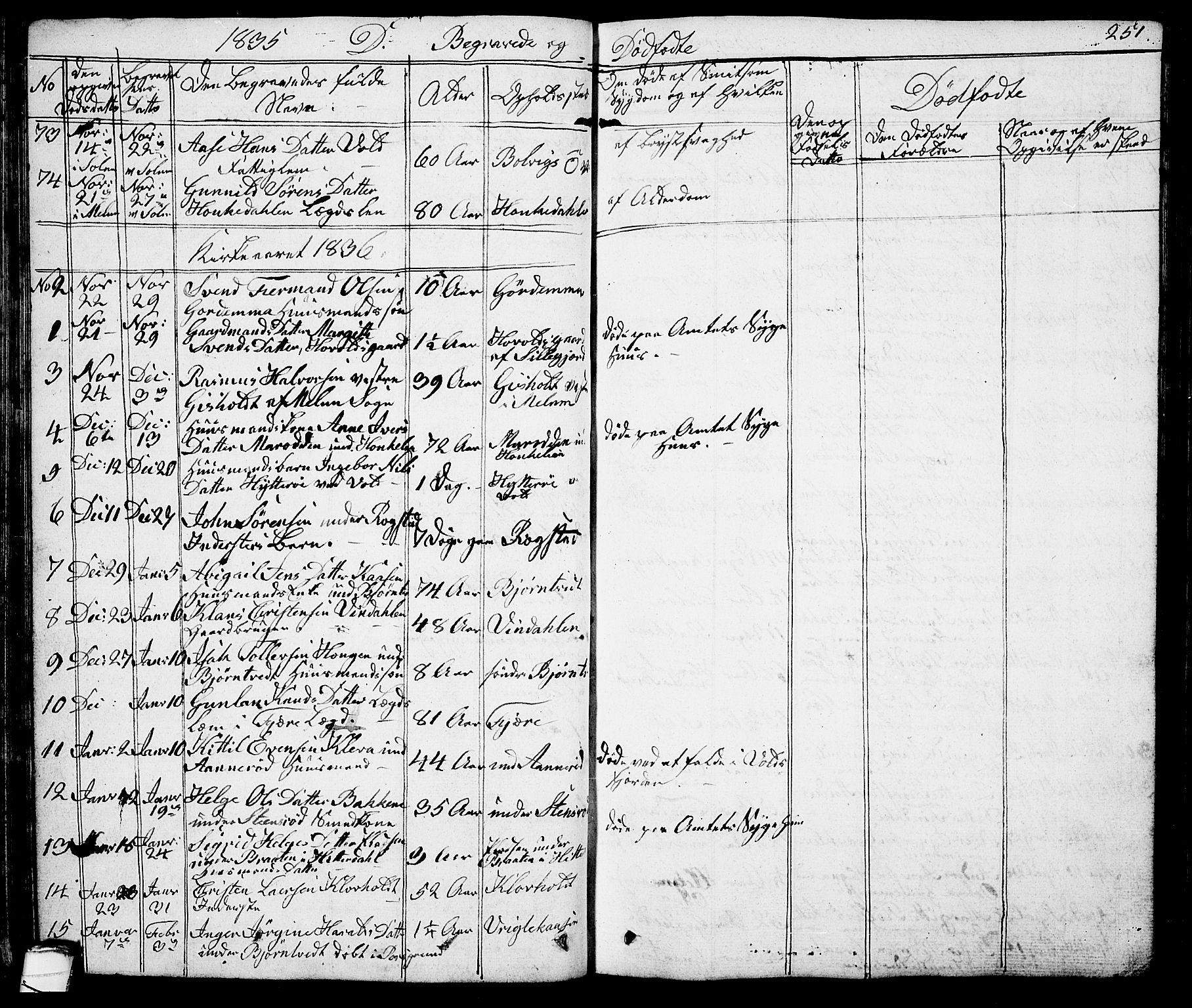 SAKO, Solum kirkebøker, G/Ga/L0002: Klokkerbok nr. I 2, 1834-1848, s. 251