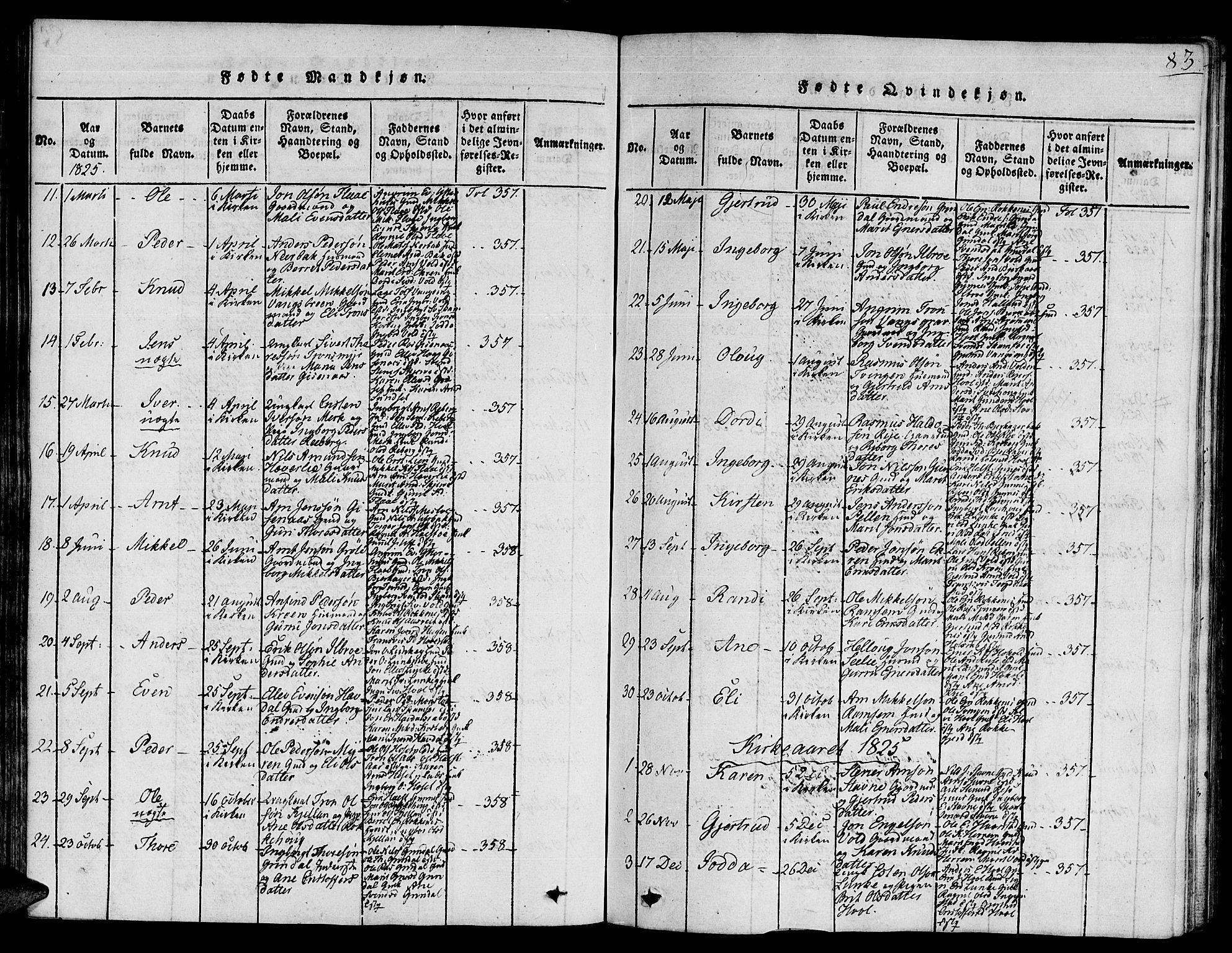 SAT, Ministerialprotokoller, klokkerbøker og fødselsregistre - Sør-Trøndelag, 672/L0854: Ministerialbok nr. 672A06 /2, 1816-1829, s. 83