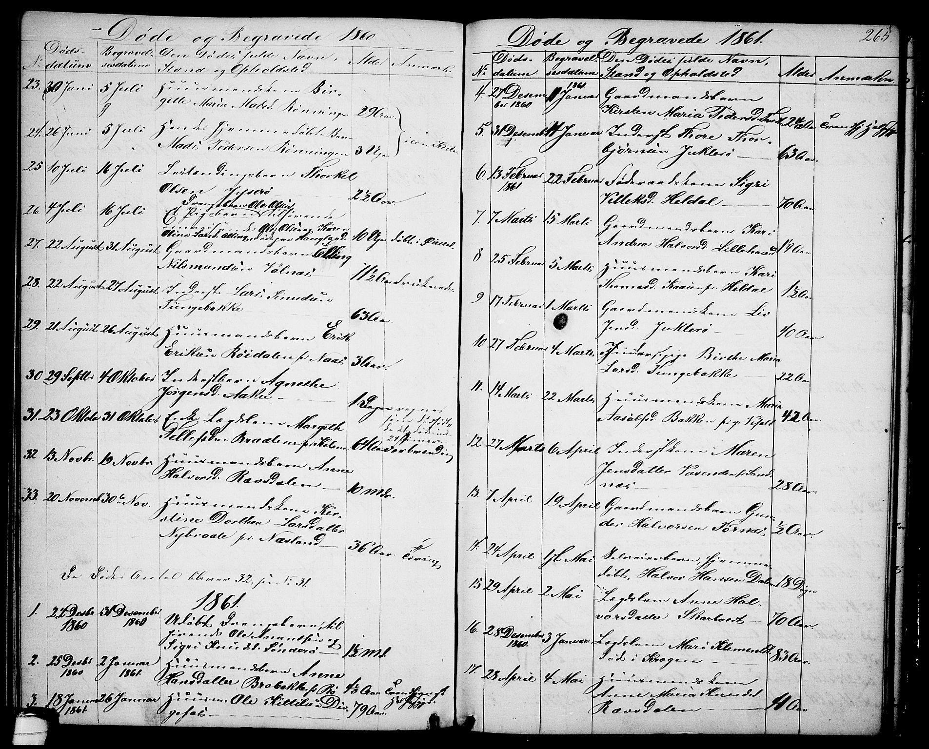 SAKO, Drangedal kirkebøker, G/Ga/L0002: Klokkerbok nr. I 2, 1856-1887, s. 265