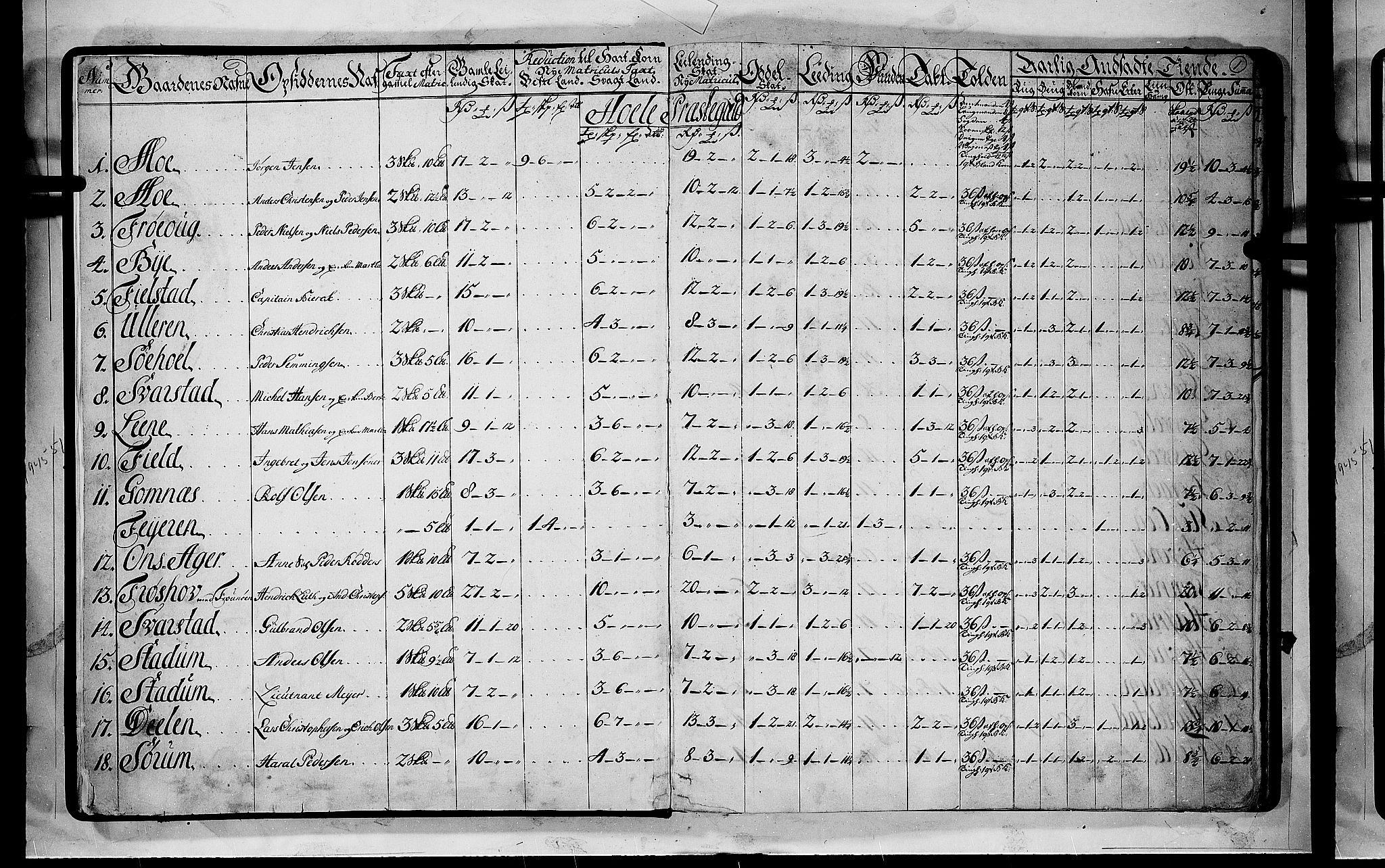 RA, Rentekammeret inntil 1814, Realistisk ordnet avdeling, N/Nb/Nbf/L0110: Ringerike og Hallingdal matrikkelprotokoll, 1723, s. 1a