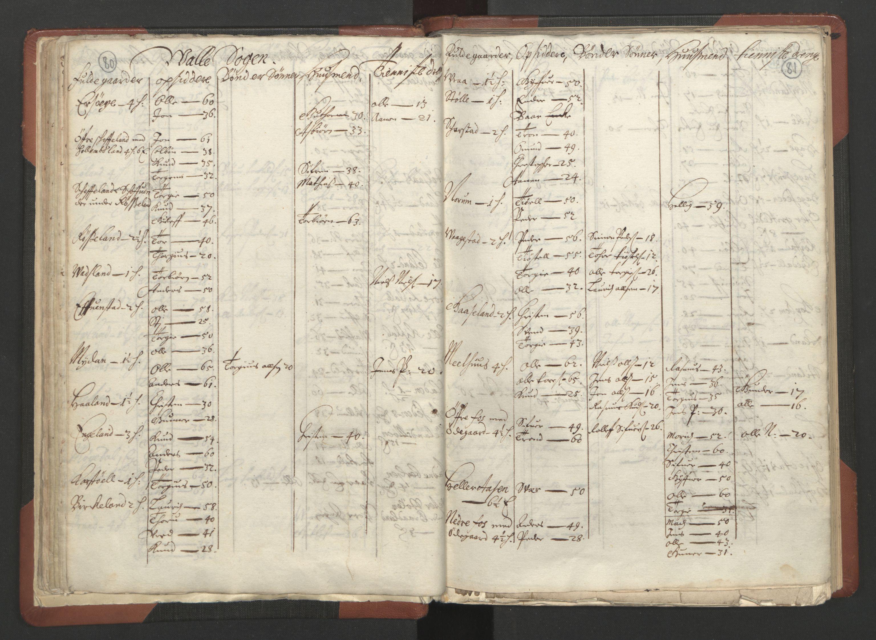 RA, Fogdenes og sorenskrivernes manntall 1664-1666, nr. 10: Lista len, 1664, s. 80-81