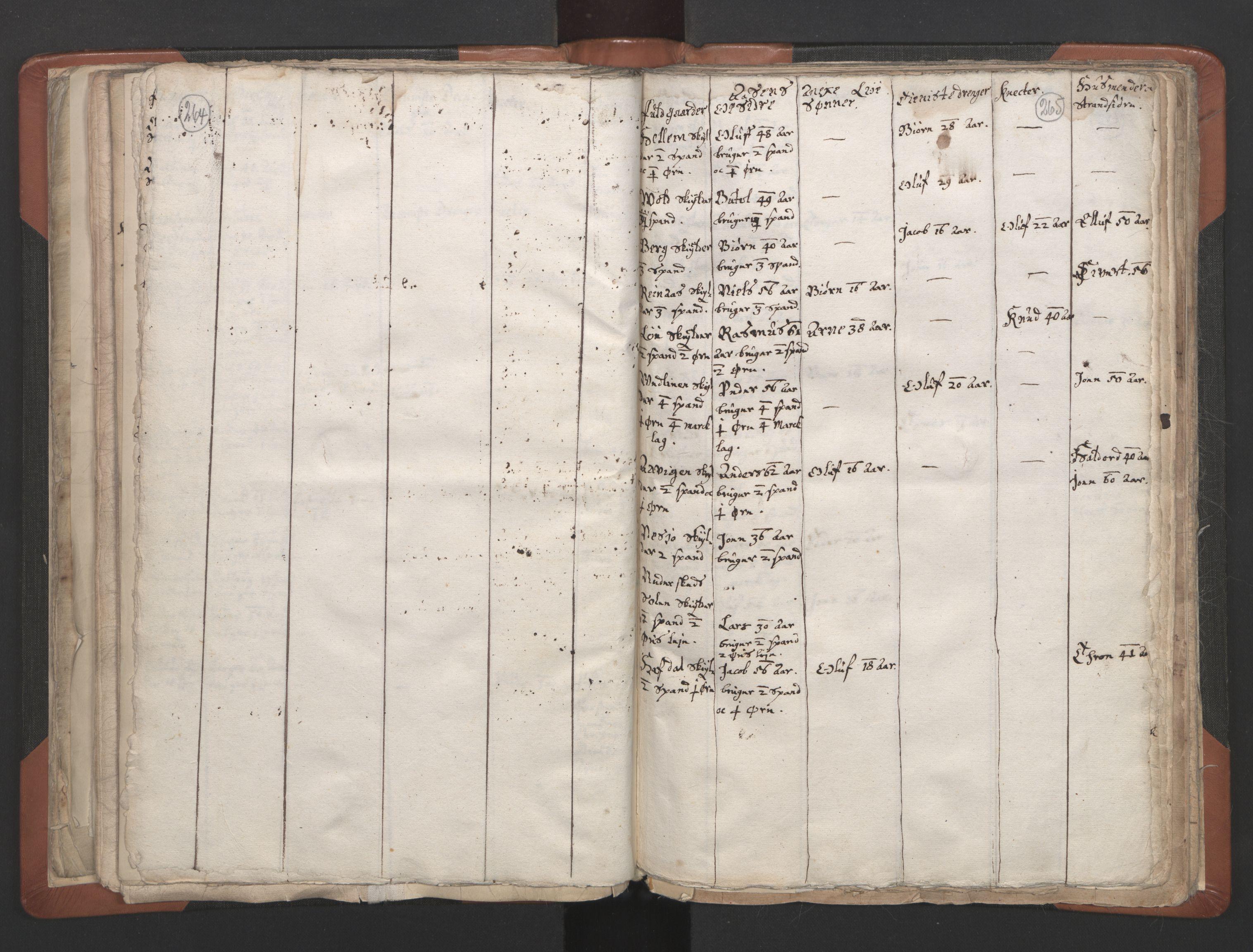 RA, Sogneprestenes manntall 1664-1666, nr. 32: Innherad prosti, 1664-1666, s. 264-265