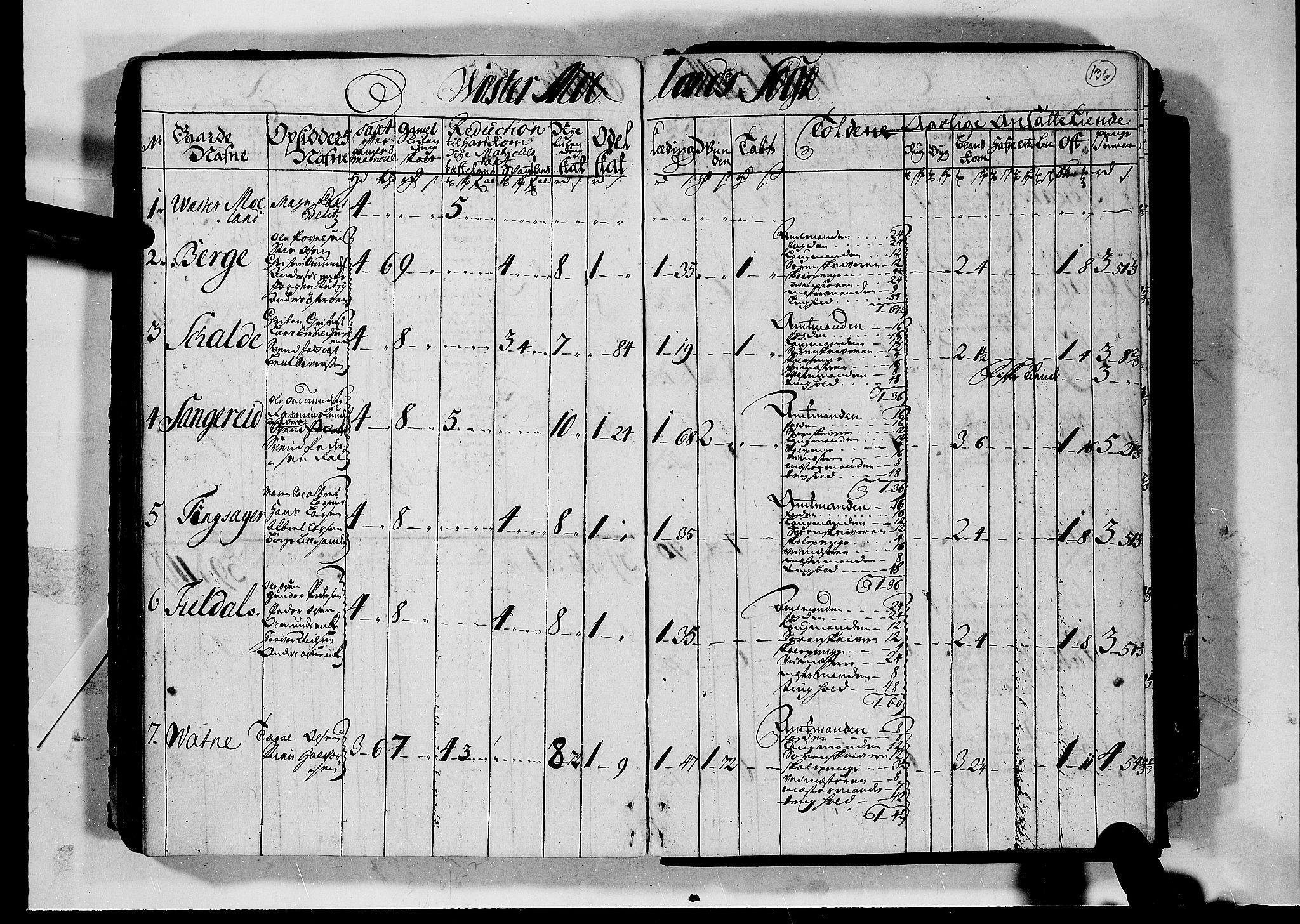 RA, Rentekammeret inntil 1814, Realistisk ordnet avdeling, N/Nb/Nbf/L0124: Nedenes matrikkelprotokoll, 1723, s. 135b-136a