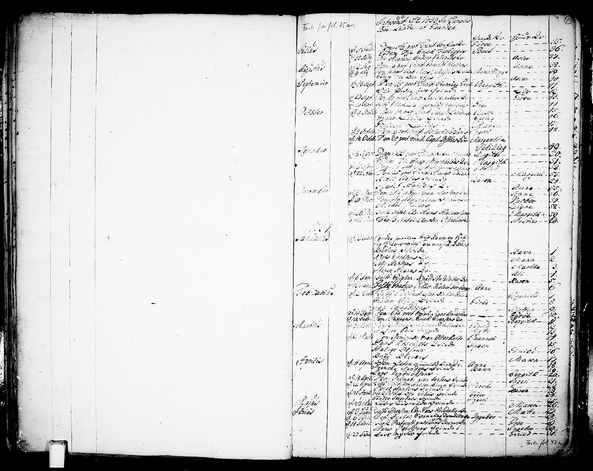 SAKO, Bø kirkebøker, F/Fa/L0003: Ministerialbok nr. 3, 1733-1748, s. 40