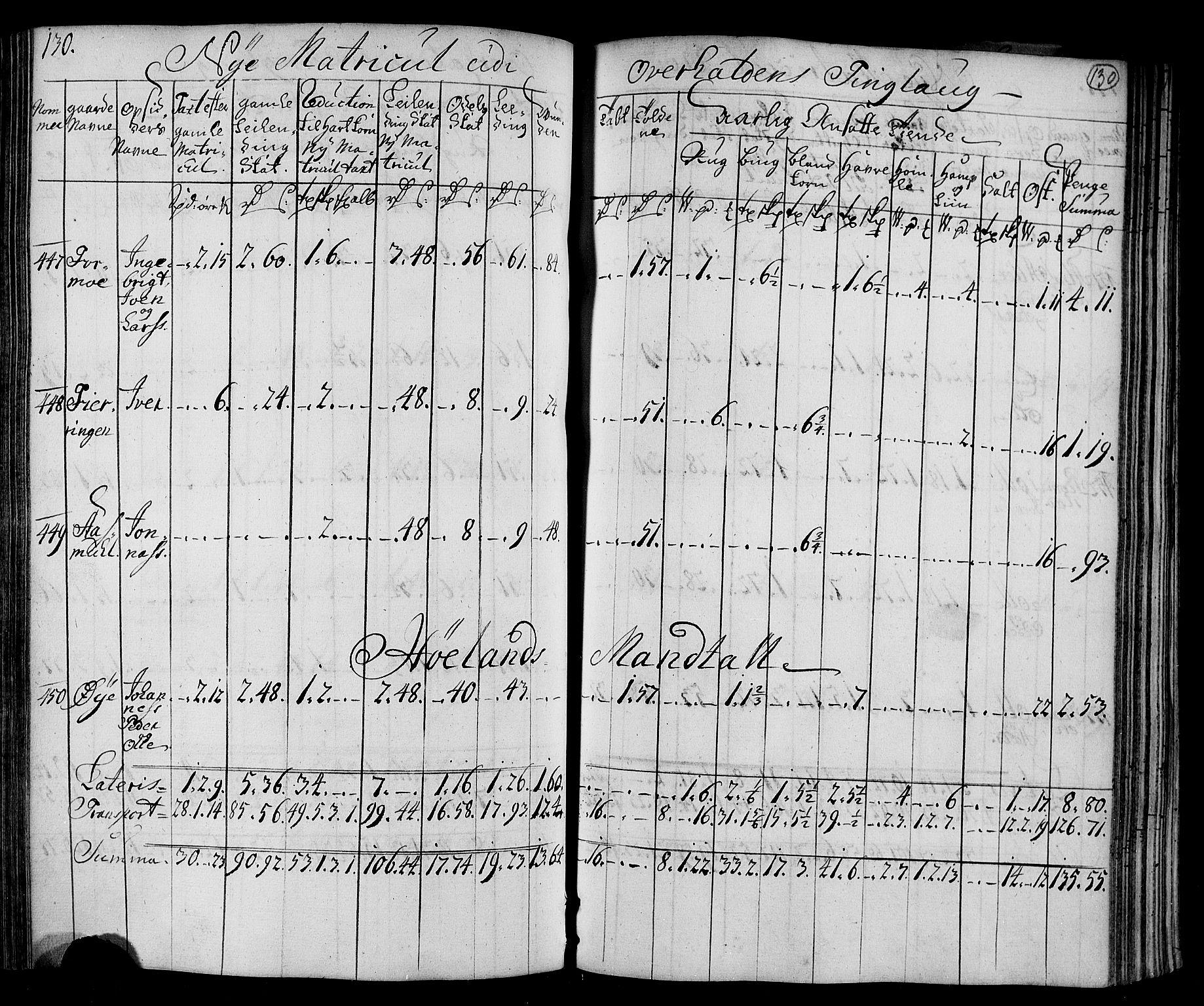 RA, Rentekammeret inntil 1814, Realistisk ordnet avdeling, N/Nb/Nbf/L0169: Namdalen matrikkelprotokoll, 1723, s. 129b-130a