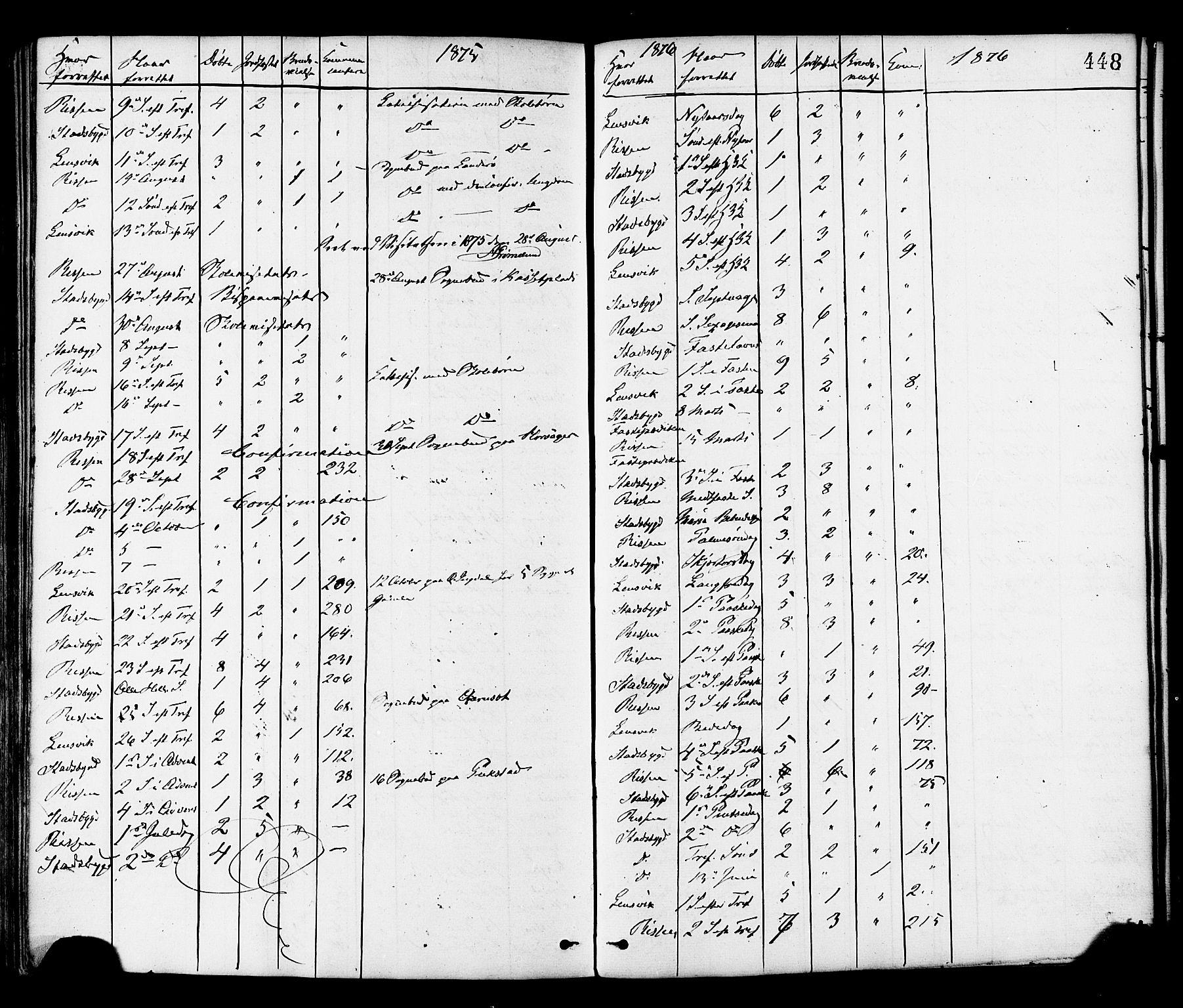 SAT, Ministerialprotokoller, klokkerbøker og fødselsregistre - Sør-Trøndelag, 646/L0613: Ministerialbok nr. 646A11, 1870-1884, s. 448