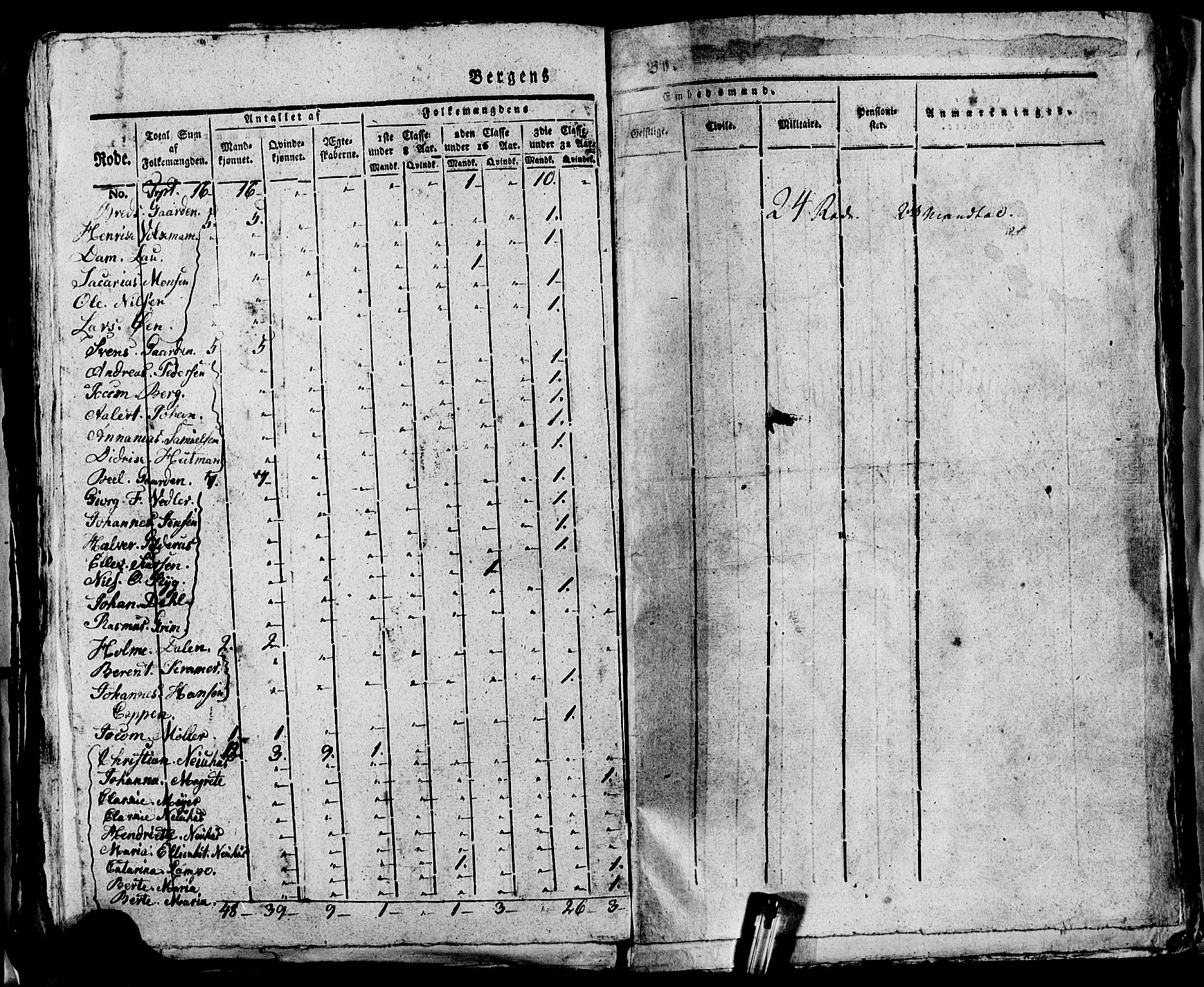 SAB, Folketelling 1815 for 1301 Bergen kjøpstad, 1815, s. 1036