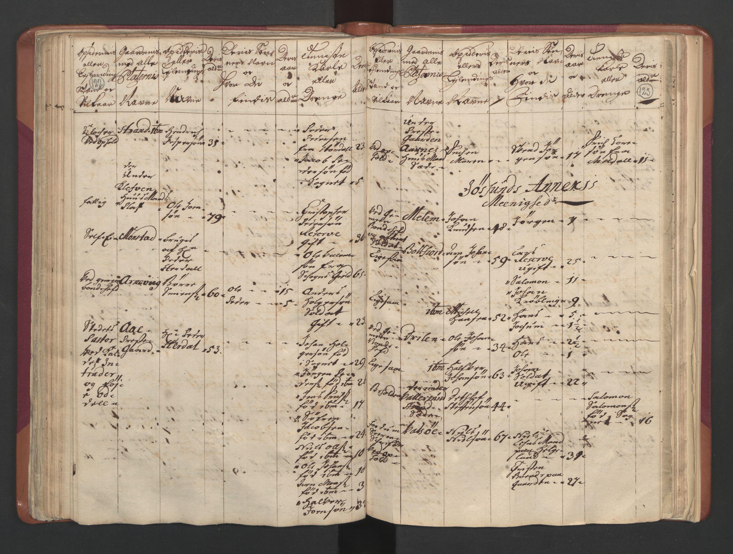 RA, Manntallet 1701, nr. 12: Fosen fogderi, 1701, s. 122-123