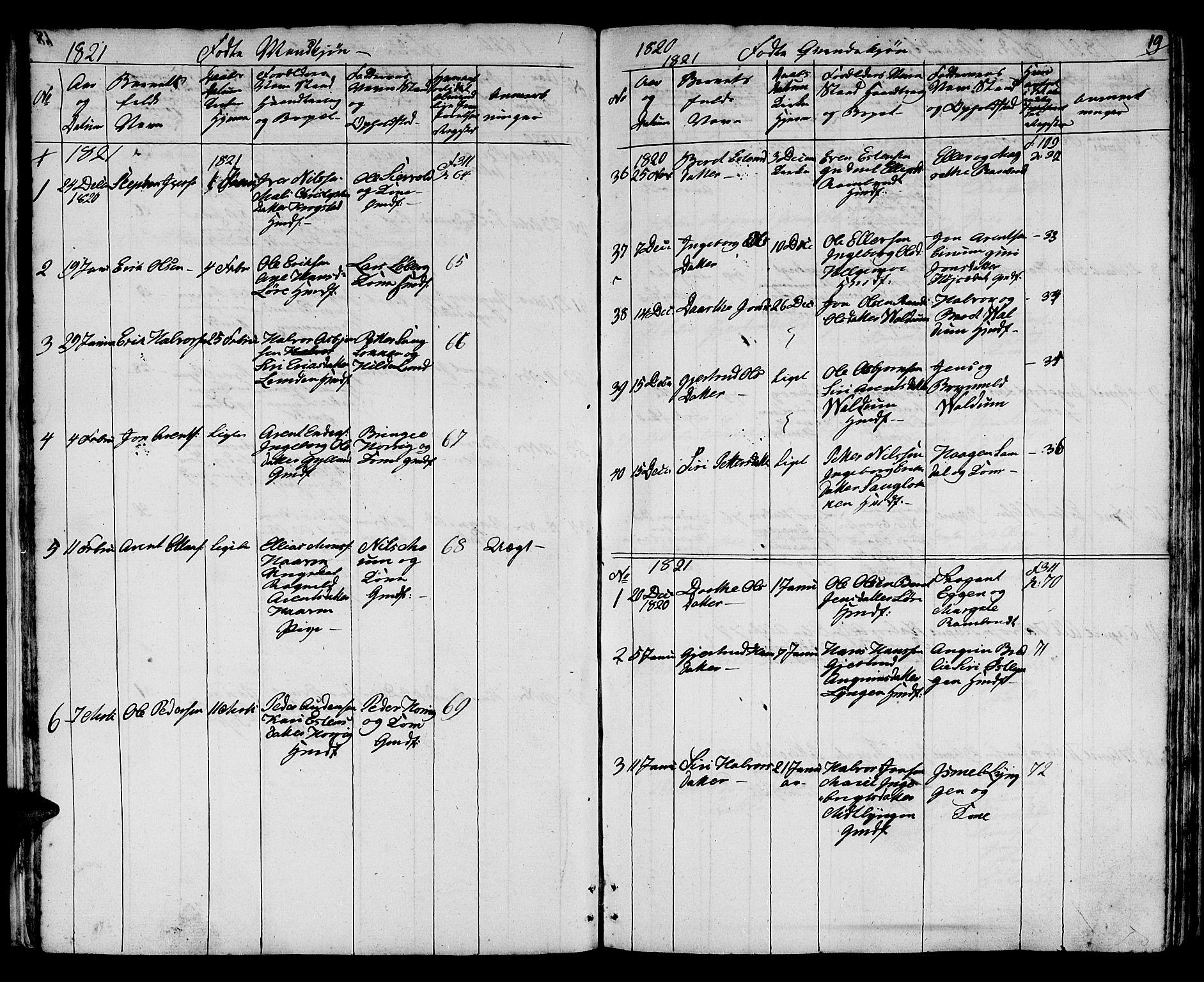 SAT, Ministerialprotokoller, klokkerbøker og fødselsregistre - Sør-Trøndelag, 692/L1108: Klokkerbok nr. 692C03, 1816-1833, s. 19