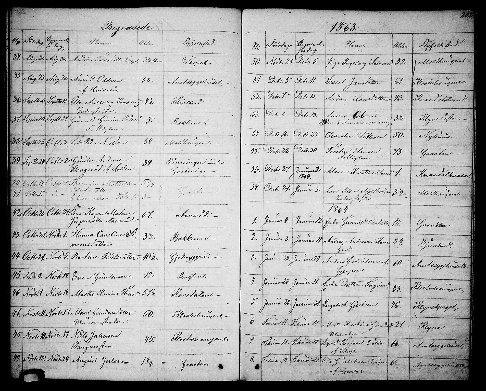 SAKO, Solum kirkebøker, G/Ga/L0004: Klokkerbok nr. I 4, 1859-1876, s. 202
