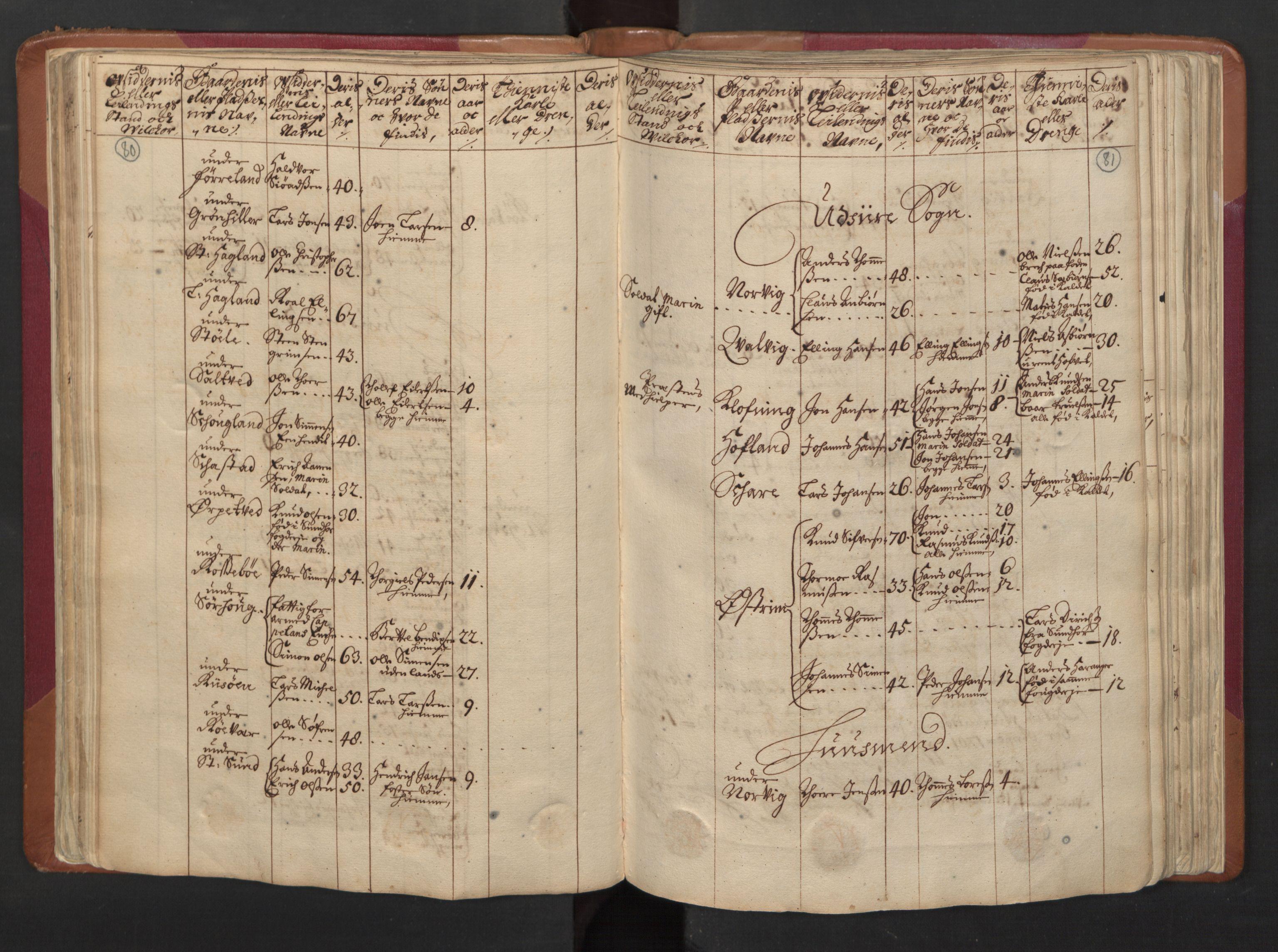 RA, Manntallet 1701, nr. 5: Ryfylke fogderi, 1701, s. 80-81