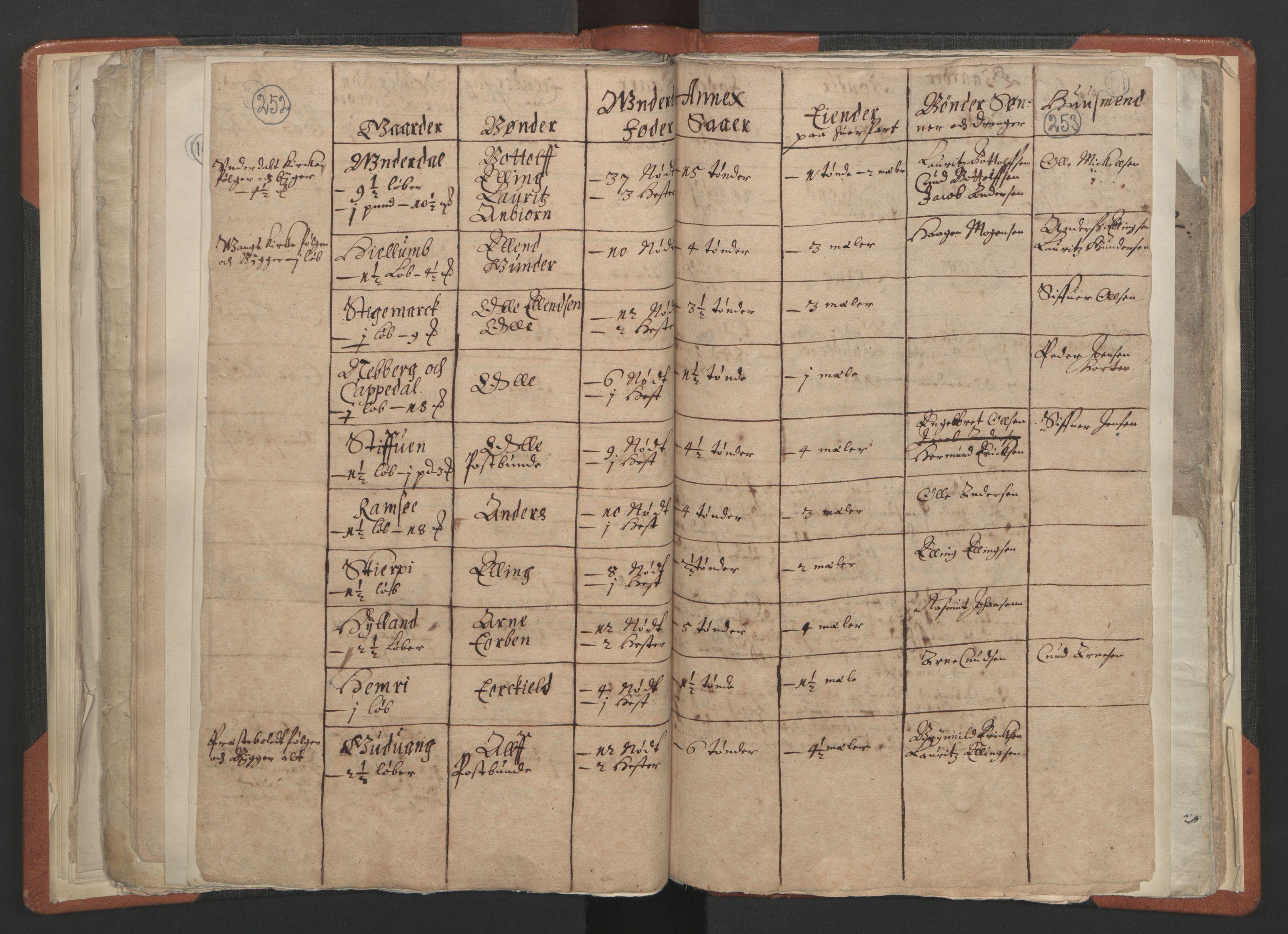 RA, Sogneprestenes manntall 1664-1666, nr. 23: Sogn prosti, 1664-1666, s. 252-253