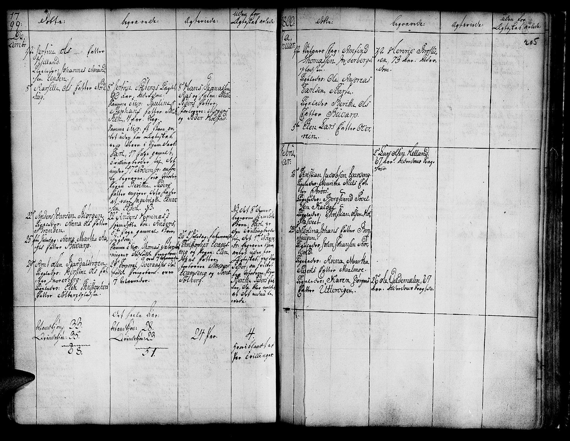 SAT, Ministerialprotokoller, klokkerbøker og fødselsregistre - Nord-Trøndelag, 741/L0385: Ministerialbok nr. 741A01, 1722-1815, s. 205