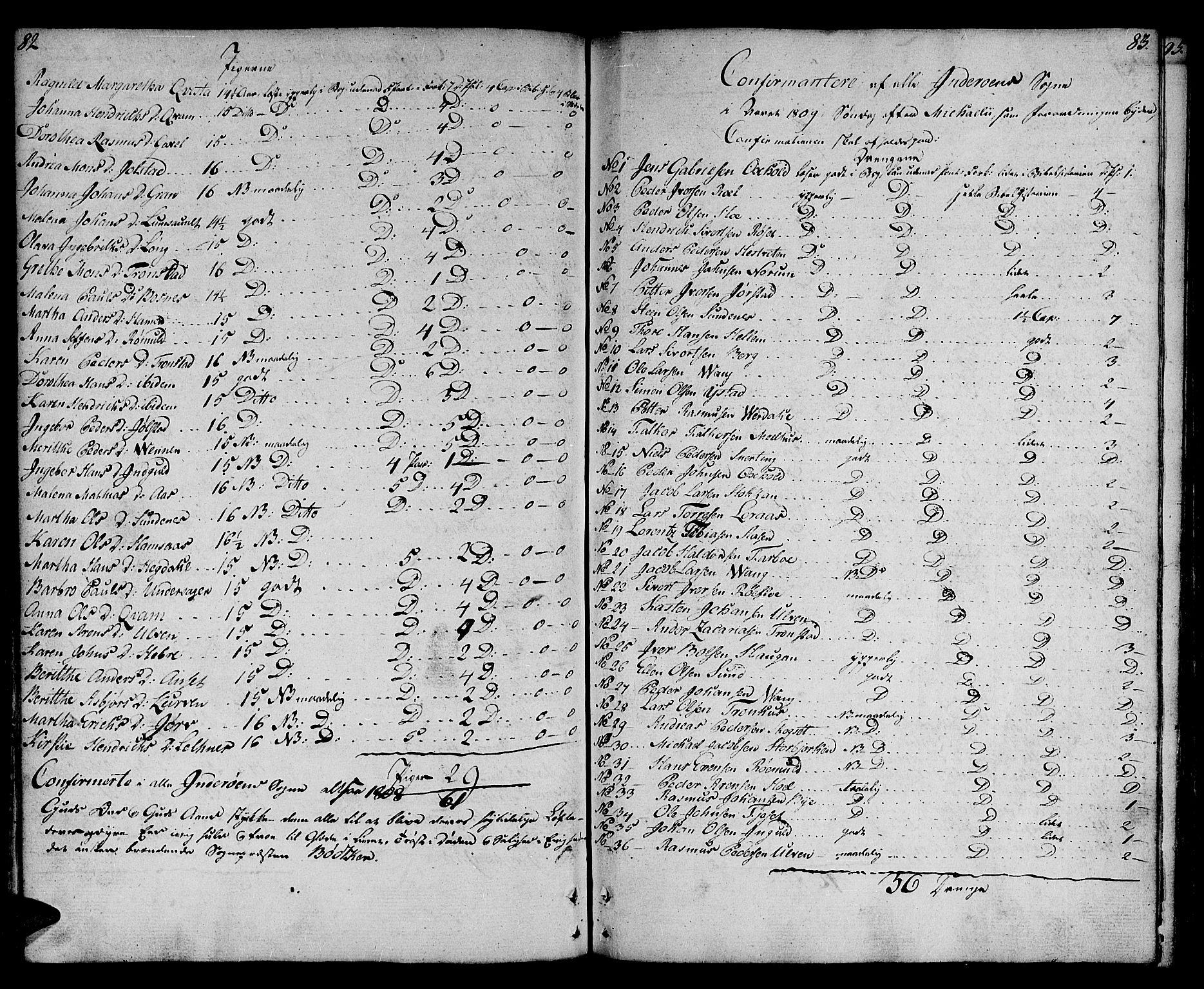 SAT, Ministerialprotokoller, klokkerbøker og fødselsregistre - Nord-Trøndelag, 730/L0274: Ministerialbok nr. 730A03, 1802-1816, s. 82-83