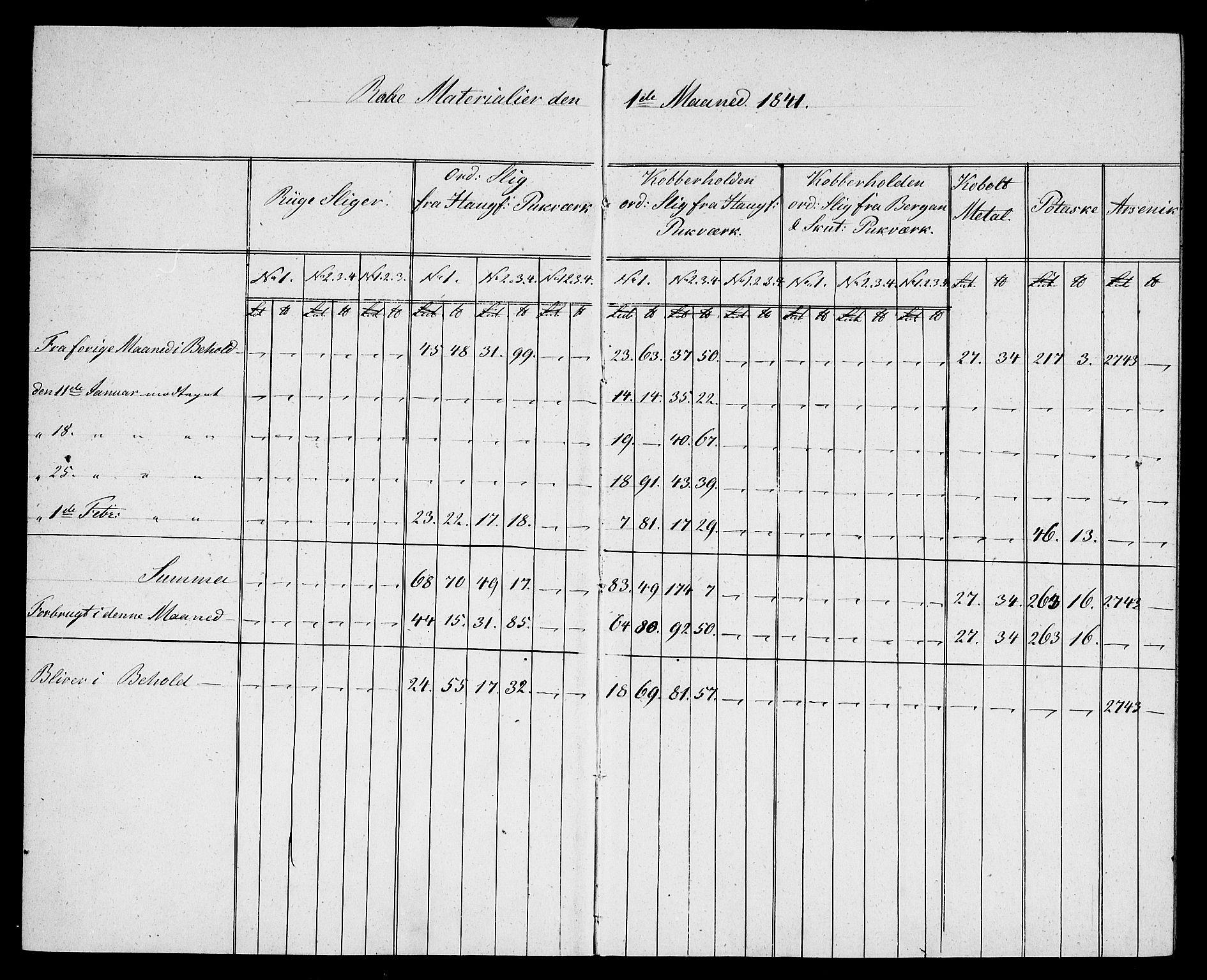RA, Modums Blaafarveværk, G/Gd/Gdb/L0196: Materialbok, 1841-1849, s. 2