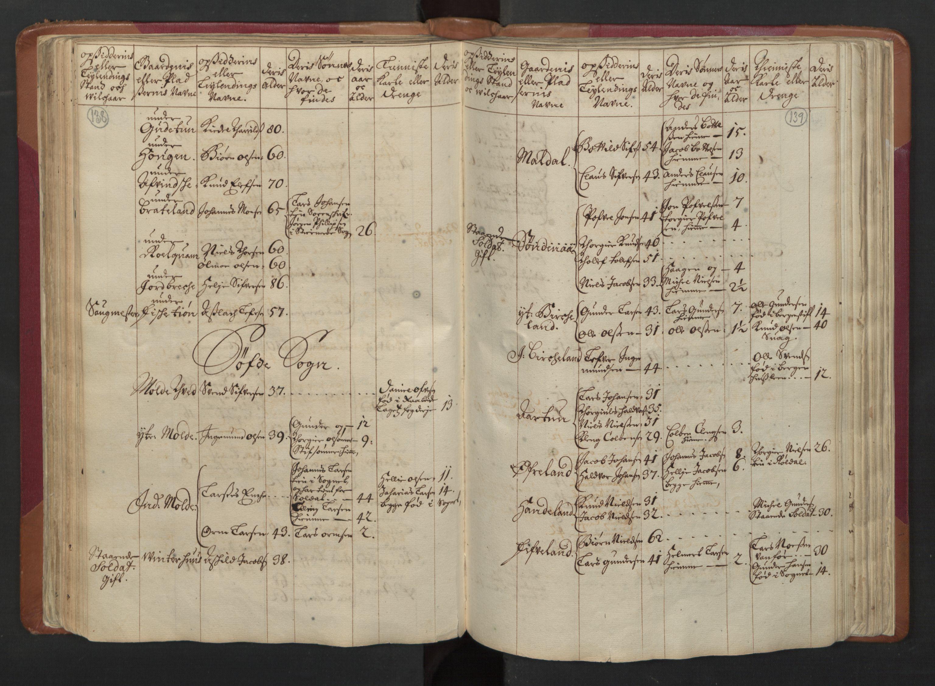 RA, Manntallet 1701, nr. 5: Ryfylke fogderi, 1701, s. 138-139
