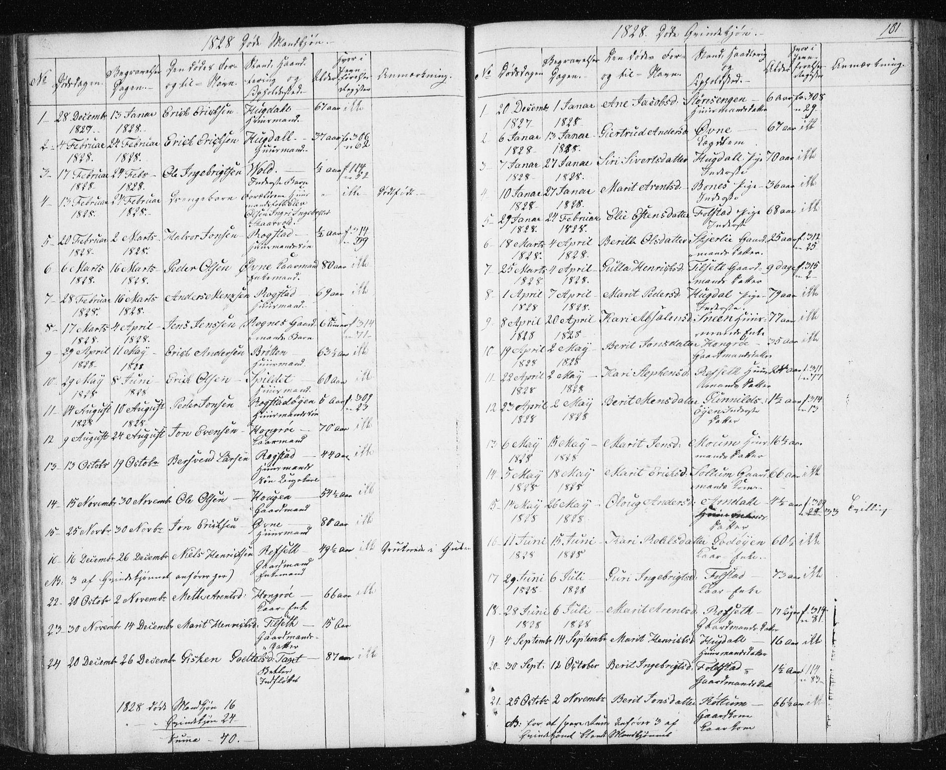 SAT, Ministerialprotokoller, klokkerbøker og fødselsregistre - Sør-Trøndelag, 687/L1017: Klokkerbok nr. 687C01, 1816-1837, s. 161