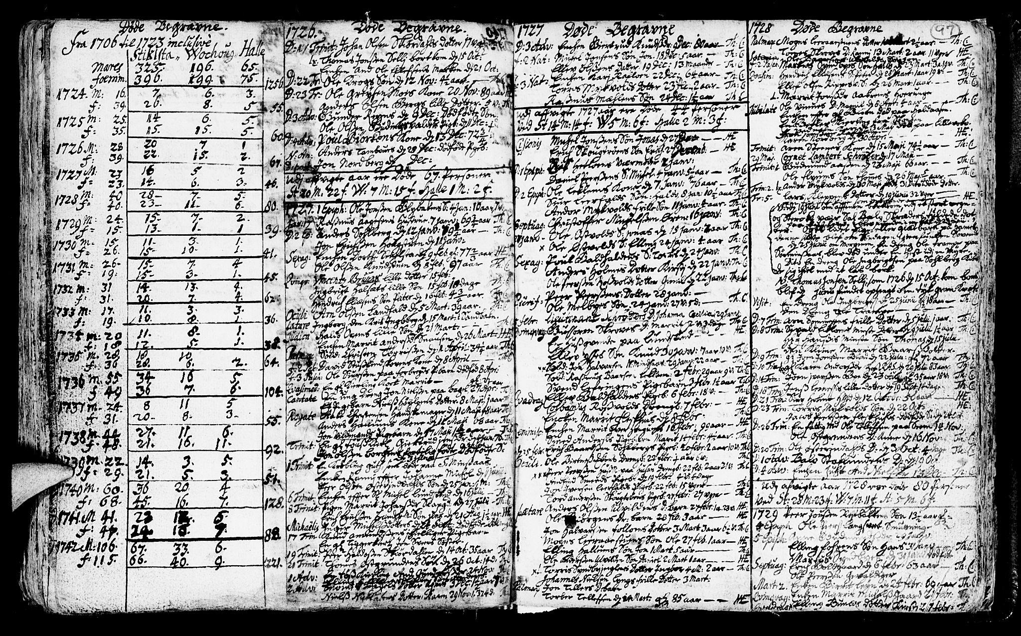 SAT, Ministerialprotokoller, klokkerbøker og fødselsregistre - Nord-Trøndelag, 723/L0230: Ministerialbok nr. 723A01, 1705-1747, s. 97