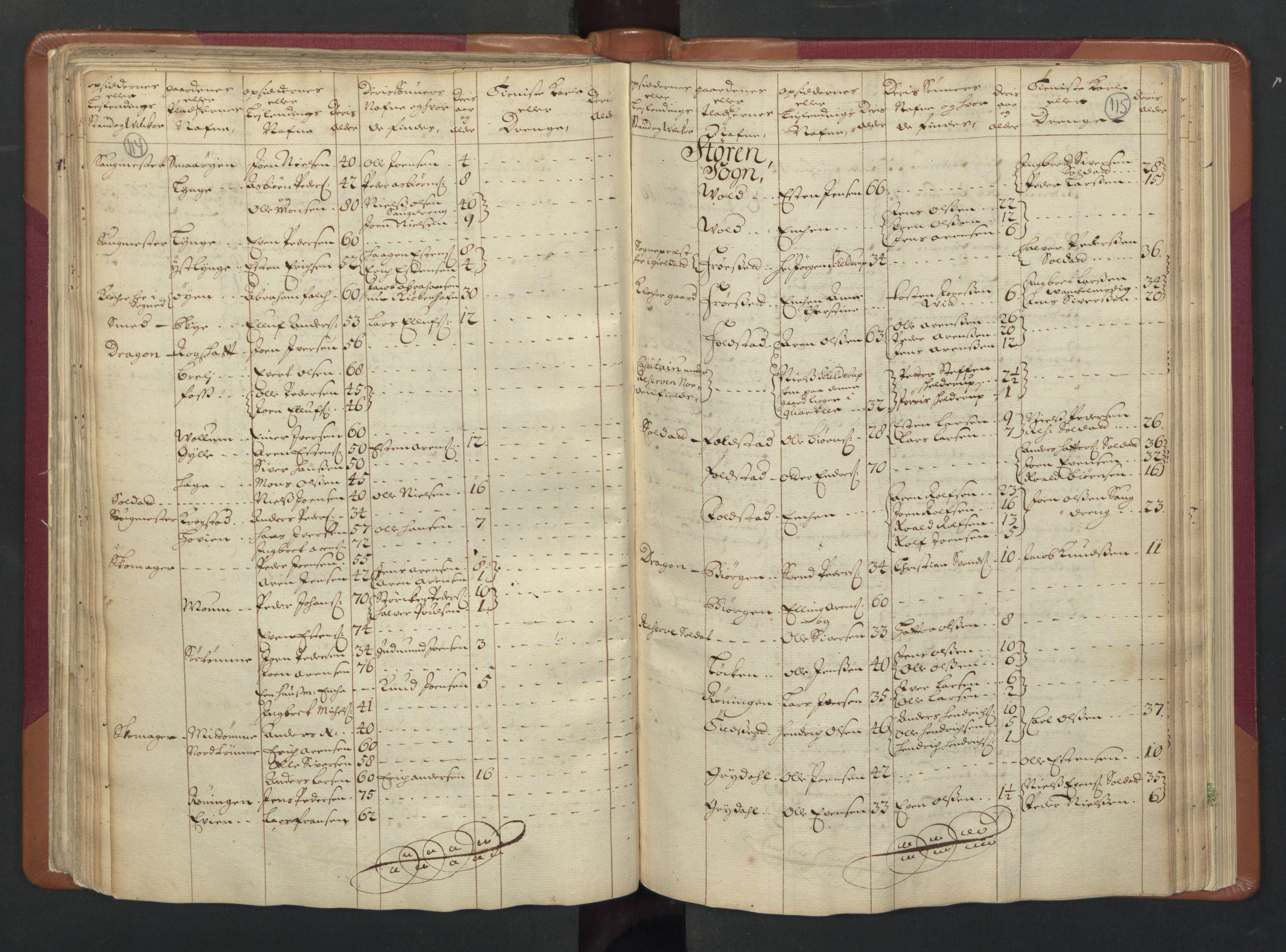 RA, Manntallet 1701, nr. 13: Orkdal fogderi og Gauldal fogderi med Røros kobberverk, 1701, s. 114-115
