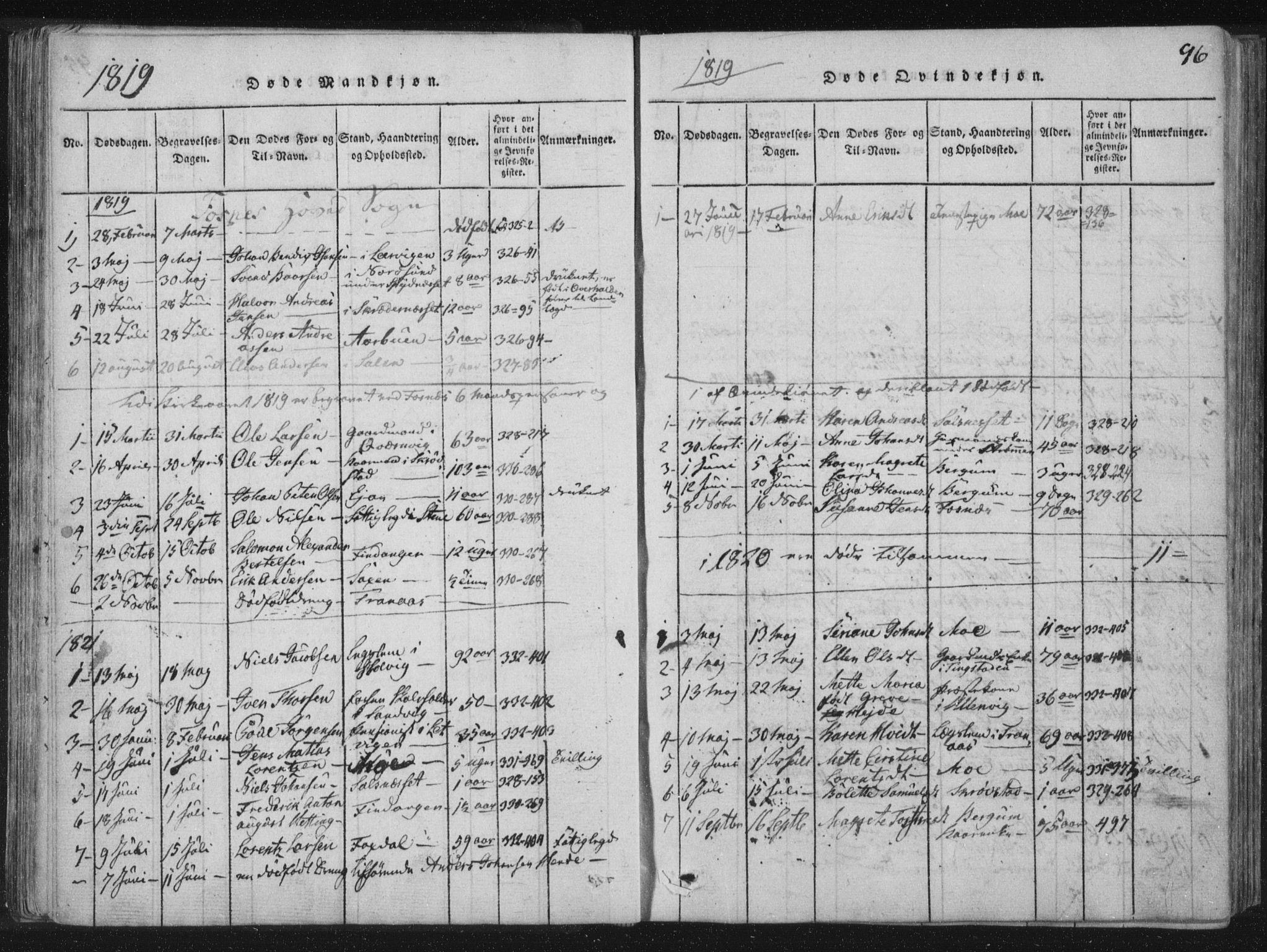 SAT, Ministerialprotokoller, klokkerbøker og fødselsregistre - Nord-Trøndelag, 773/L0609: Ministerialbok nr. 773A03 /1, 1815-1830, s. 96