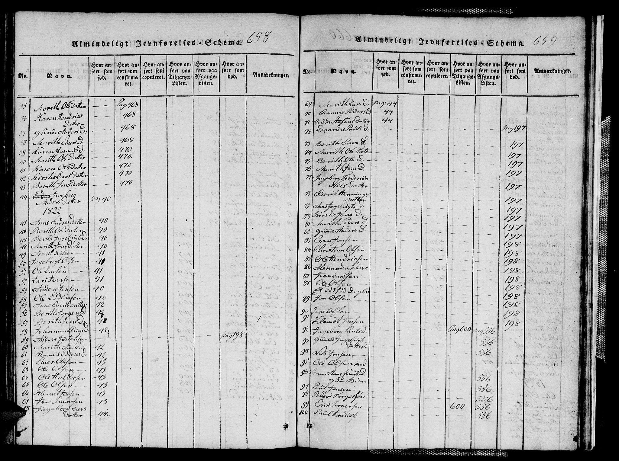 SAT, Ministerialprotokoller, klokkerbøker og fødselsregistre - Sør-Trøndelag, 667/L0796: Klokkerbok nr. 667C01, 1817-1836, s. 658-659