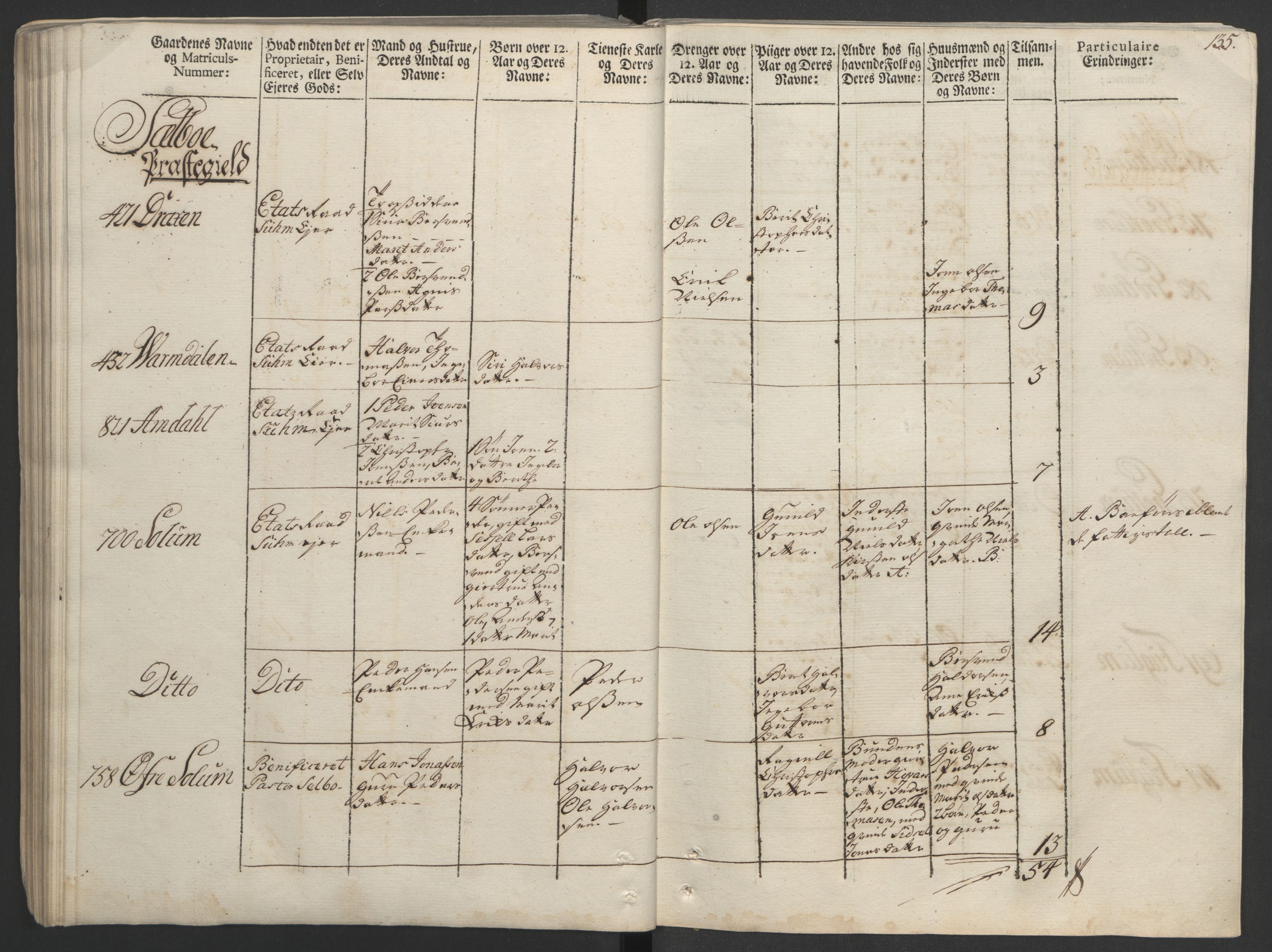 RA, Rentekammeret inntil 1814, Realistisk ordnet avdeling, Ol/L0020: [Gg 10]: Ekstraskatten, 23.09.1762. Romsdal, Strinda, Selbu, Inderøy., 1763, s. 127
