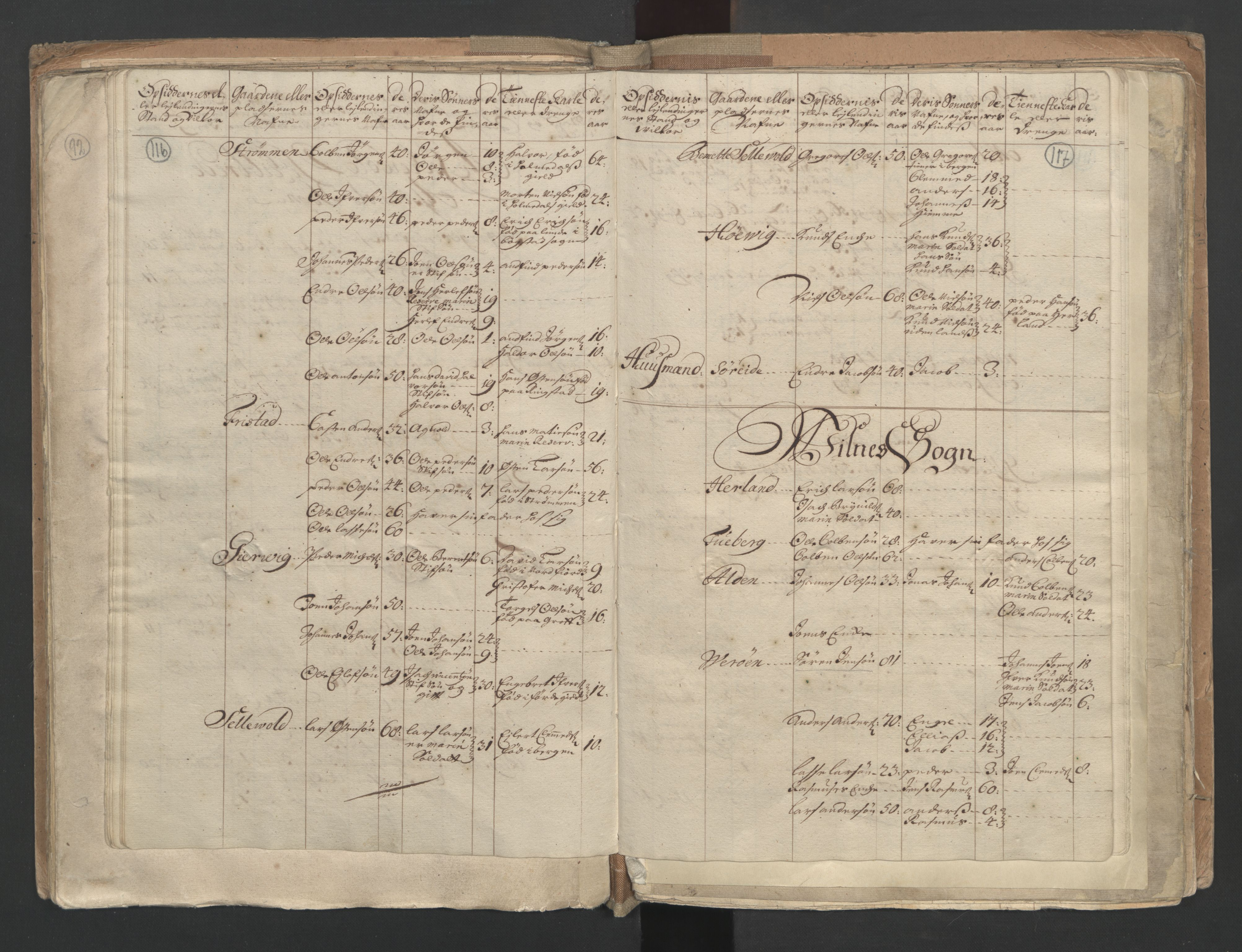 RA, Manntallet 1701, nr. 9: Sunnfjord fogderi, Nordfjord fogderi og Svanø birk, 1701, s. 116-117