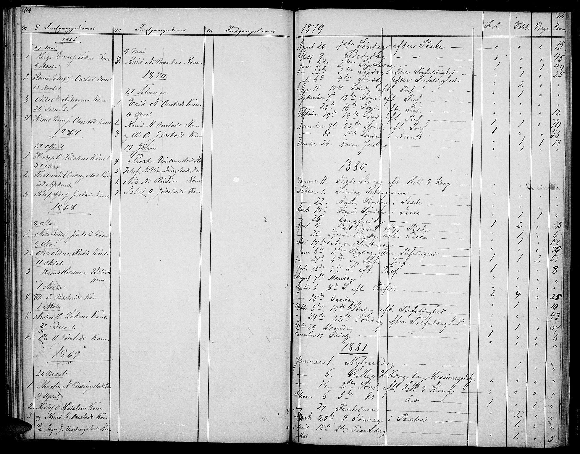 SAH, Øystre Slidre prestekontor, Klokkerbok nr. 2, 1866-1886, s. 104-105