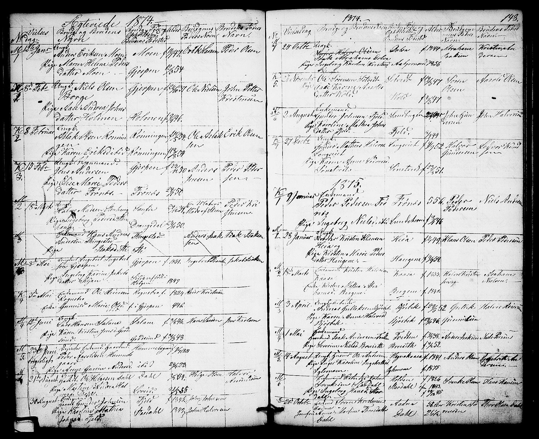 SAKO, Solum kirkebøker, G/Gb/L0002: Klokkerbok nr. II 2, 1859-1879, s. 148
