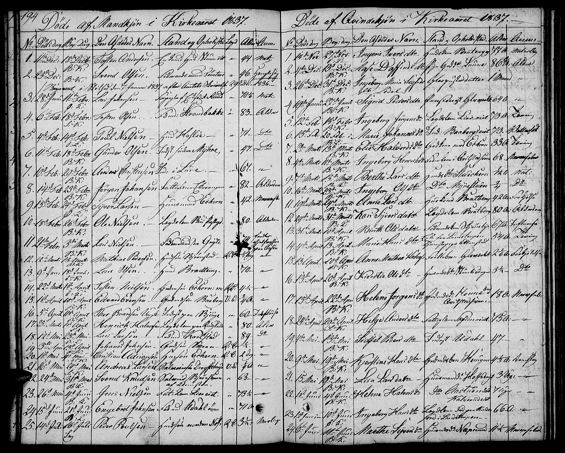 SAH, Biri prestekontor, Klokkerbok nr. 2, 1828-1842, s. 194