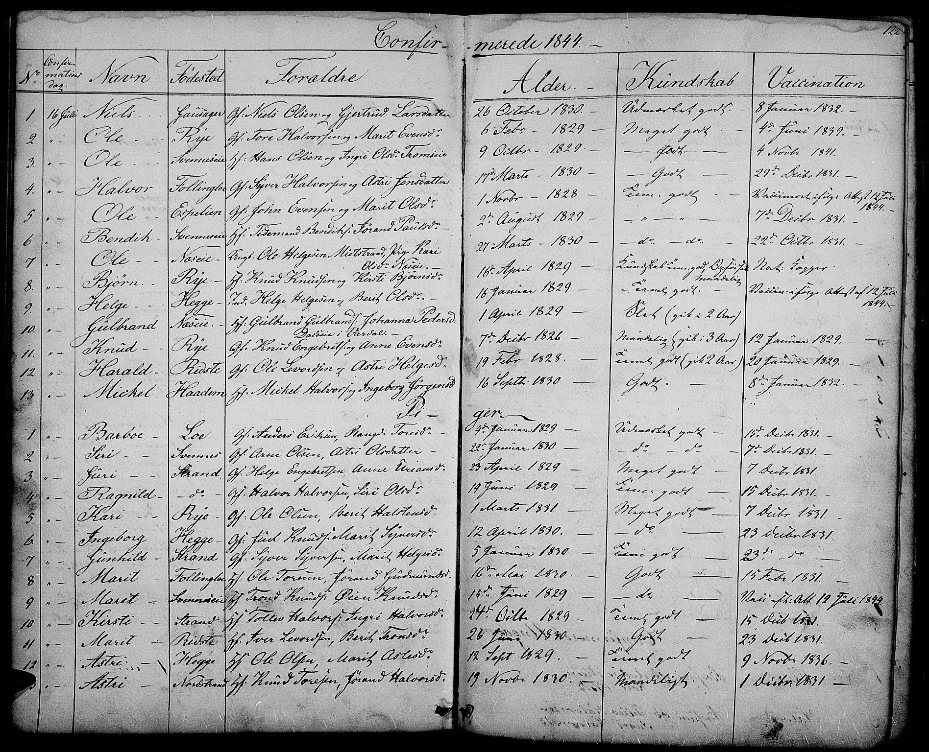 SAH, Nord-Aurdal prestekontor, Klokkerbok nr. 3, 1842-1882, s. 122