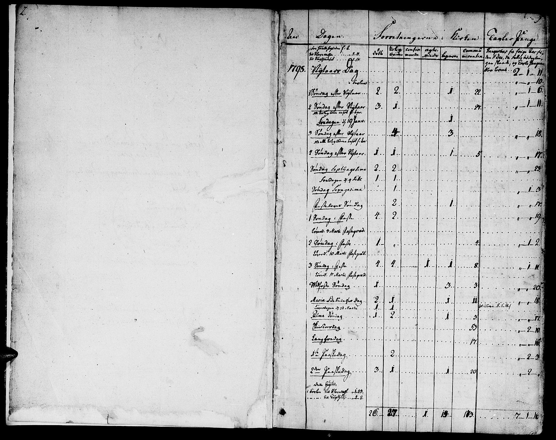 SAT, Ministerialprotokoller, klokkerbøker og fødselsregistre - Sør-Trøndelag, 681/L0927: Ministerialbok nr. 681A05, 1798-1808, s. 2-3