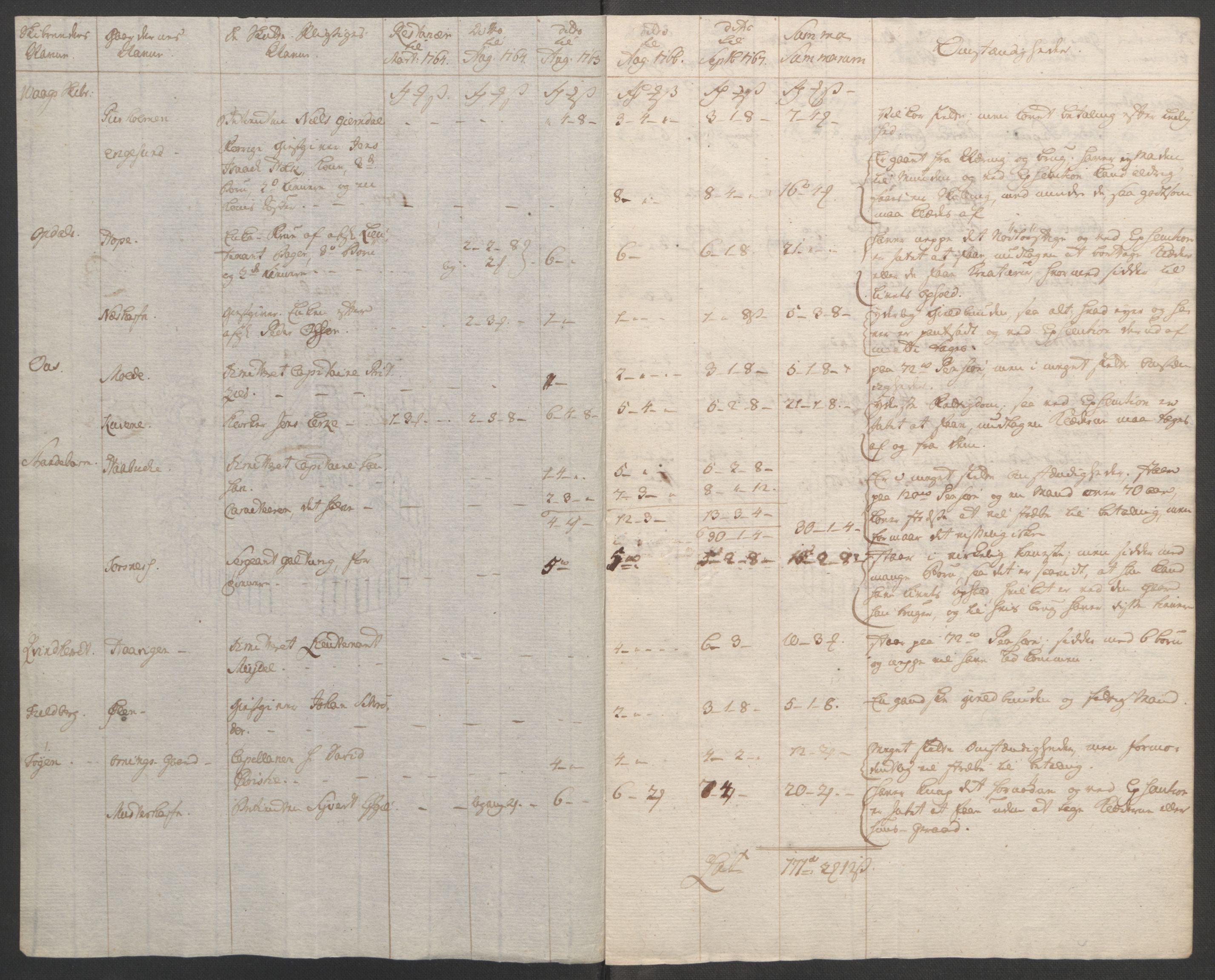 RA, Rentekammeret inntil 1814, Reviderte regnskaper, Fogderegnskap, R48/L3136: Ekstraskatten Sunnhordland og Hardanger, 1762-1772, s. 234