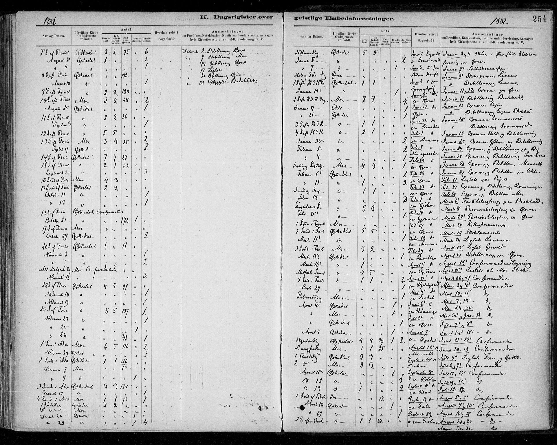 SAT, Ministerialprotokoller, klokkerbøker og fødselsregistre - Sør-Trøndelag, 668/L0810: Ministerialbok nr. 668A10, 1881-1894, s. 254