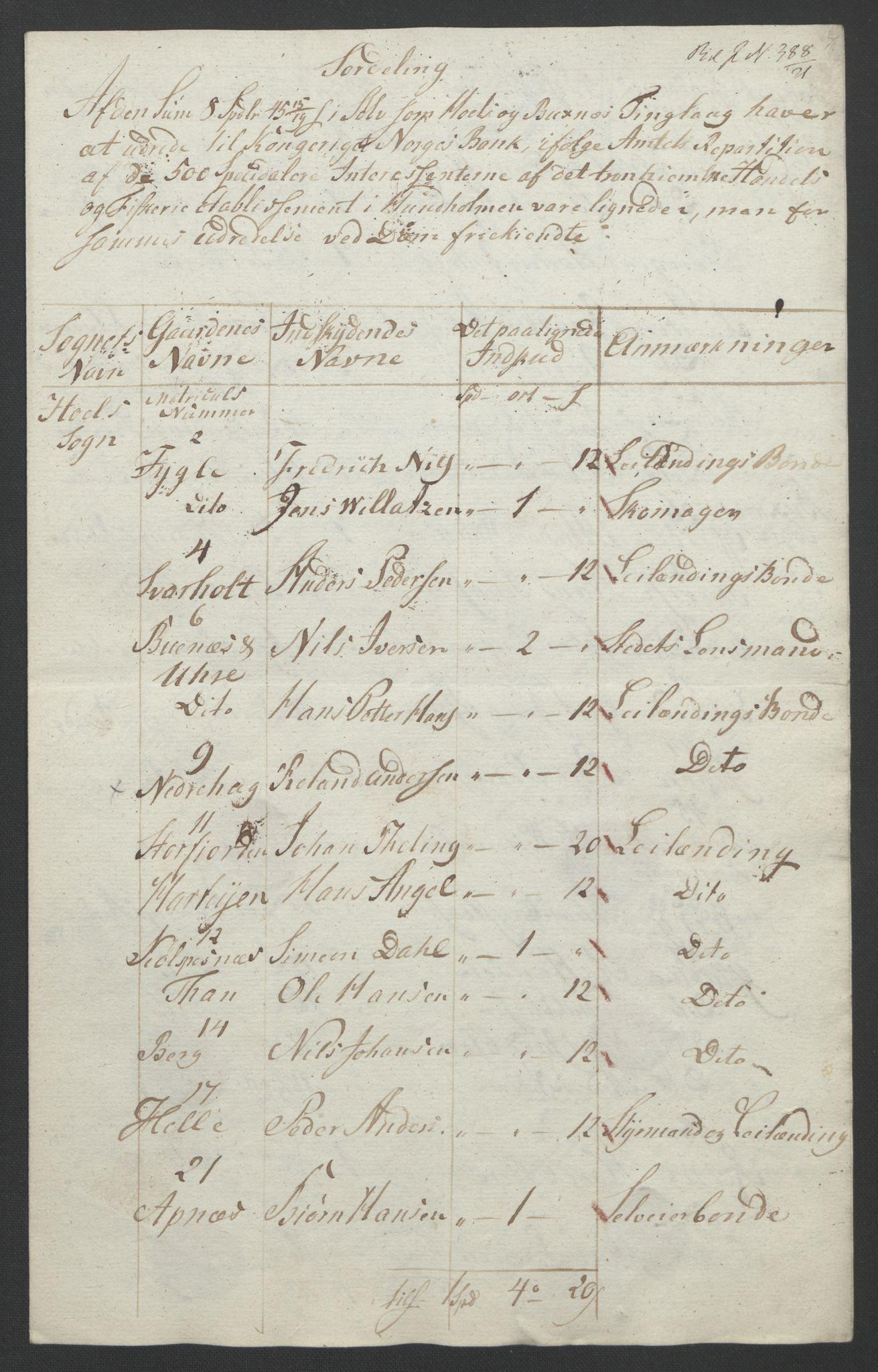 NOBA, Norges Bank/Sølvskatten 1816*, 1816-1821, s. 42