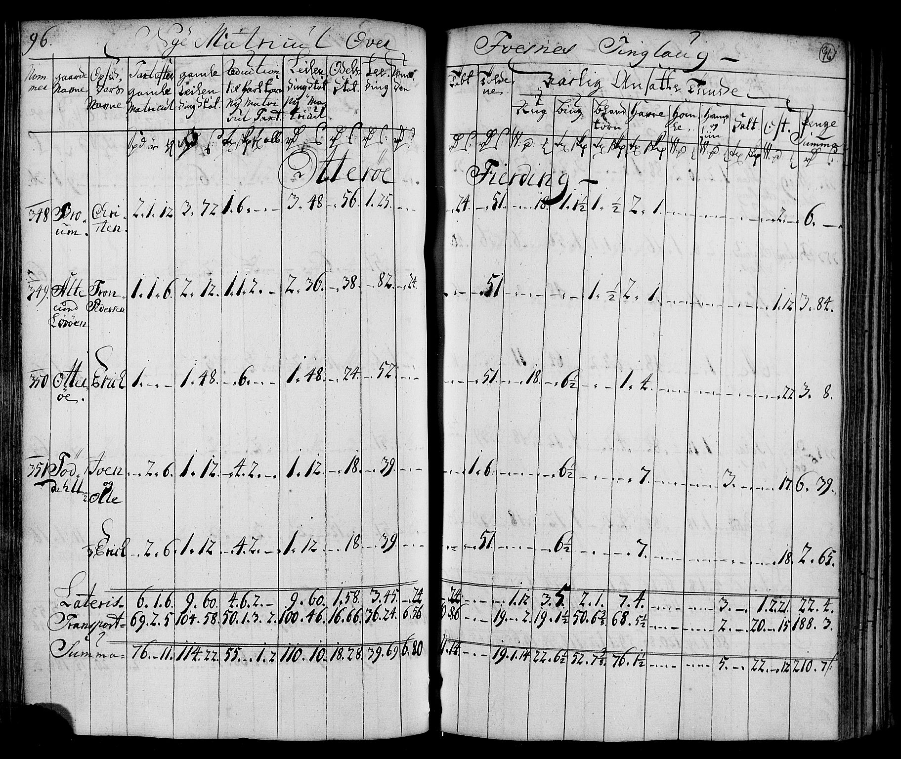 RA, Rentekammeret inntil 1814, Realistisk ordnet avdeling, N/Nb/Nbf/L0169: Namdalen matrikkelprotokoll, 1723, s. 95b-96a