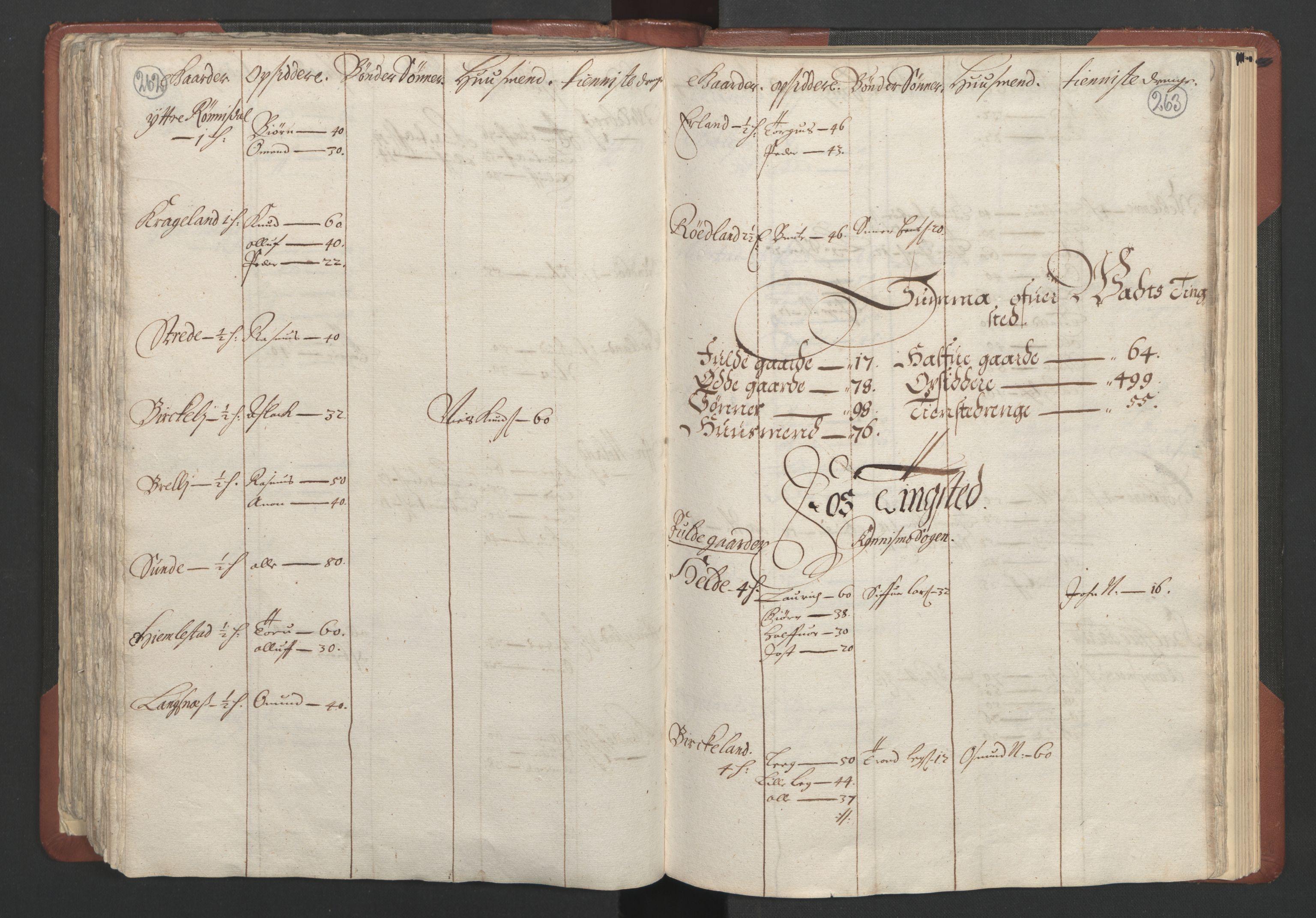 RA, Fogdenes og sorenskrivernes manntall 1664-1666, nr. 10: Lista len, 1664, s. 262-263