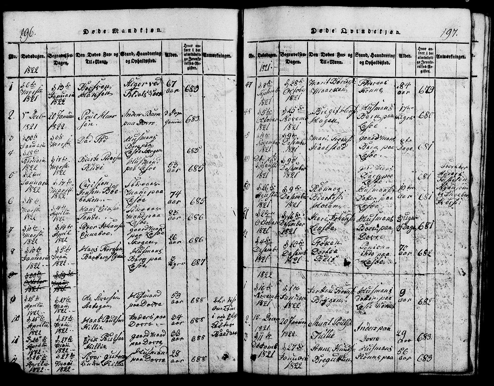 SAH, Lesja prestekontor, Klokkerbok nr. 1, 1820-1831, s. 196-197