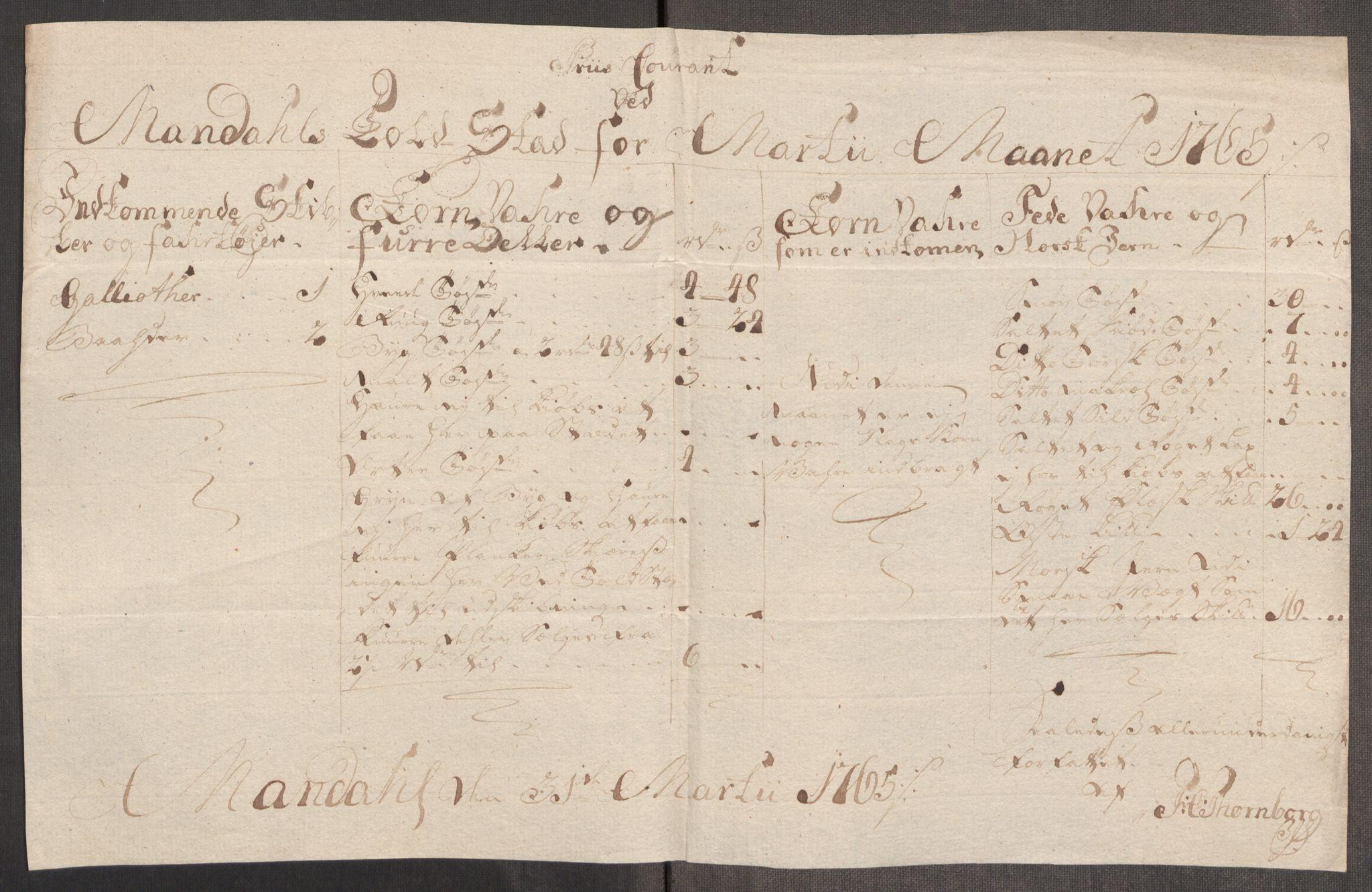 RA, Rentekammeret inntil 1814, Realistisk ordnet avdeling, Oe/L0008: [Ø1]: Priskuranter, 1764-1768, s. 447