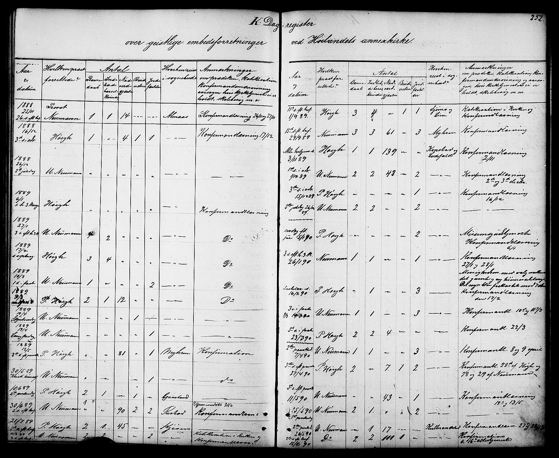 SAT, Ministerialprotokoller, klokkerbøker og fødselsregistre - Sør-Trøndelag, 694/L1132: Klokkerbok nr. 694C04, 1887-1914, s. 252