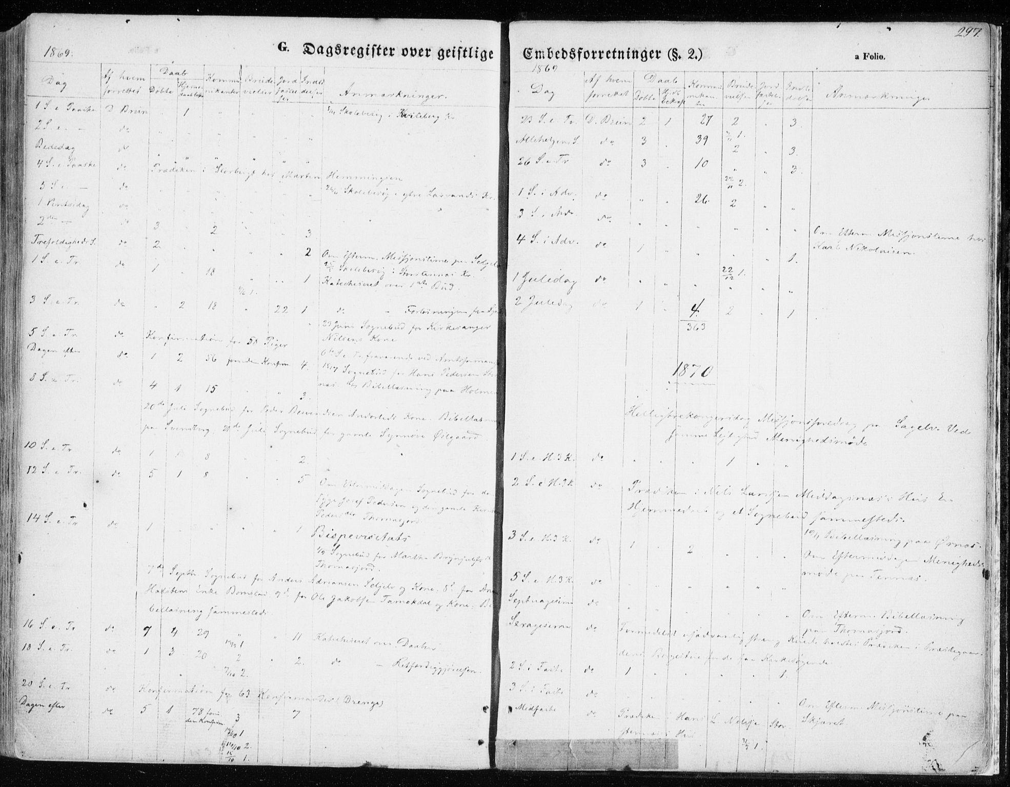 SATØ, Balsfjord sokneprestembete, G/Ga/L0003kirke: Ministerialbok nr. 3, 1856-1870, s. 297