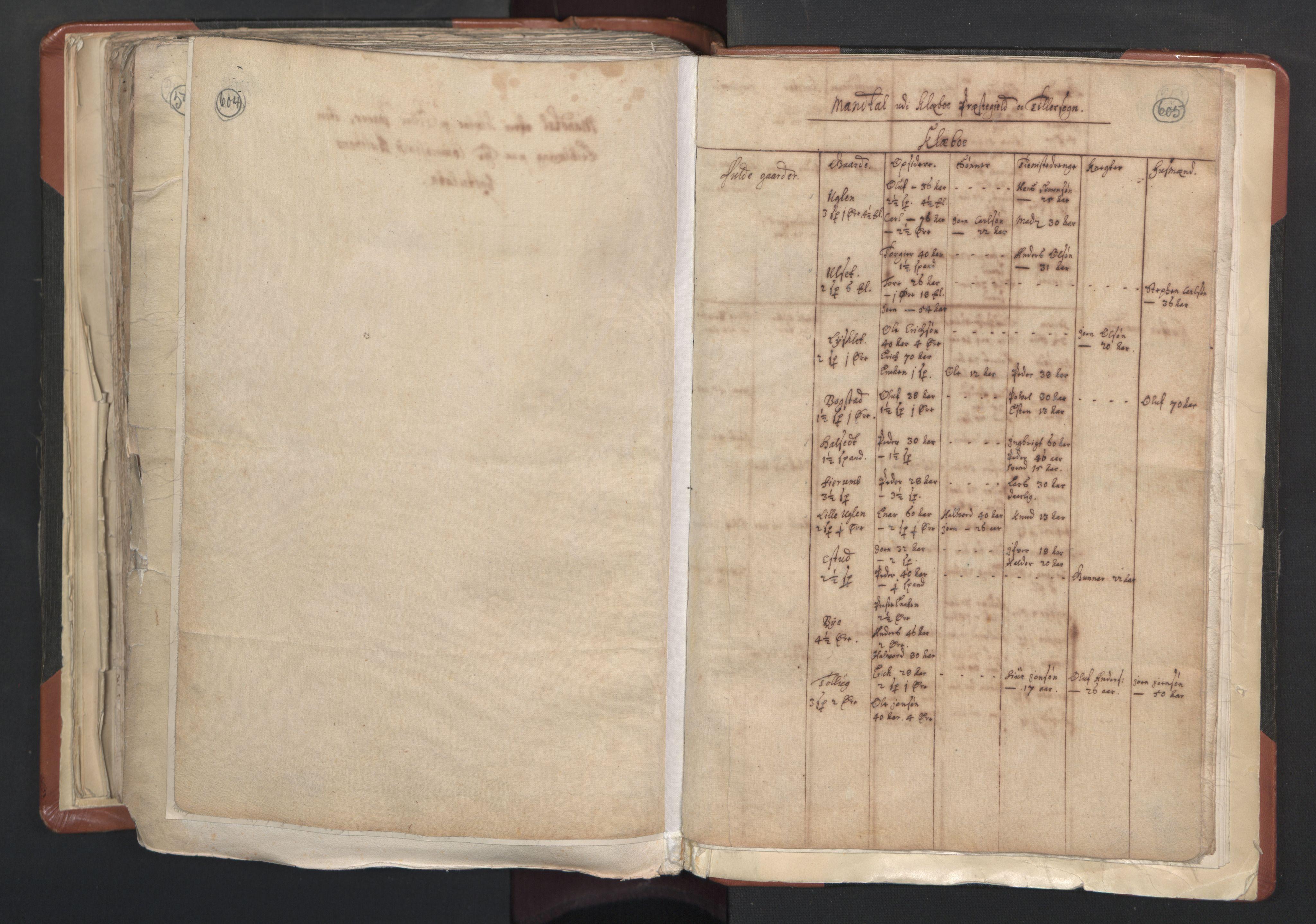 RA, Sogneprestenes manntall 1664-1666, nr. 31: Dalane prosti, 1664-1666, s. 604-605