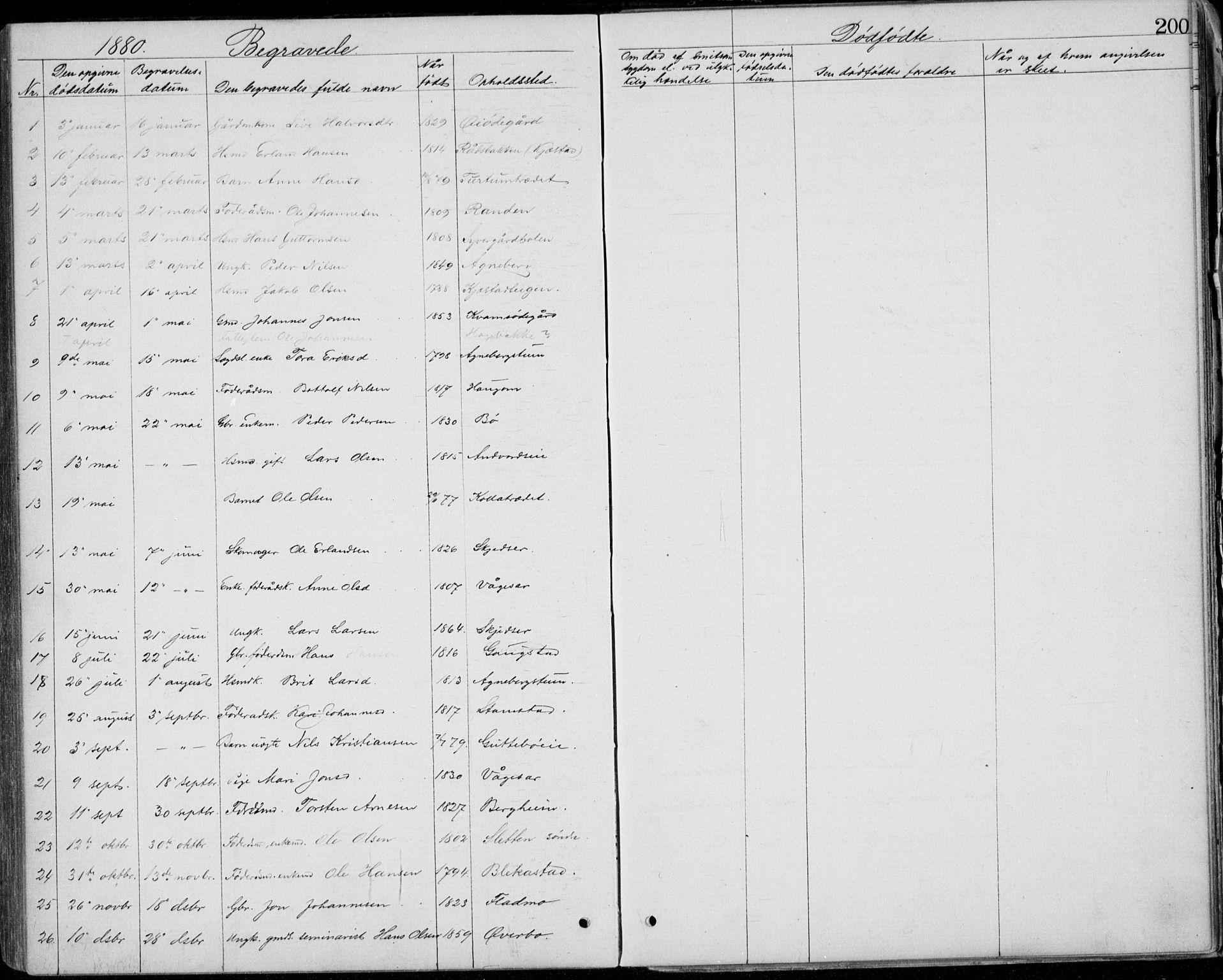 SAH, Lom prestekontor, L/L0013: Klokkerbok nr. 13, 1874-1938, s. 200